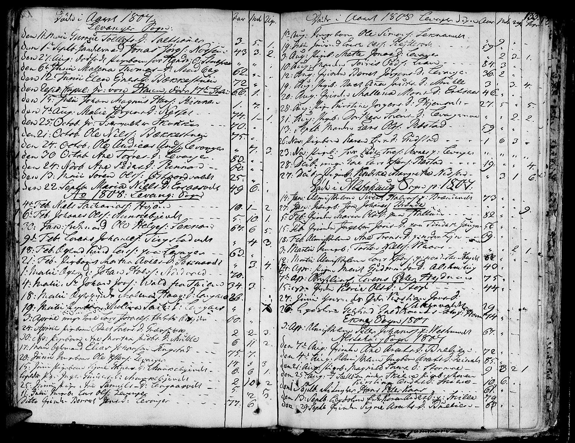 SAT, Ministerialprotokoller, klokkerbøker og fødselsregistre - Nord-Trøndelag, 717/L0142: Ministerialbok nr. 717A02 /1, 1783-1809, s. 133