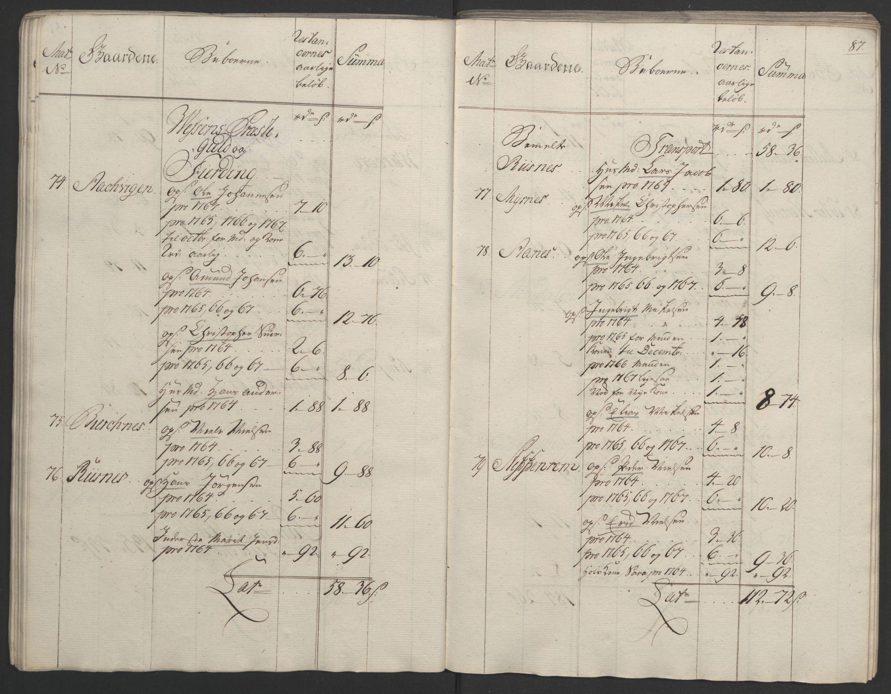 RA, Rentekammeret inntil 1814, Realistisk ordnet avdeling, Ol/L0023: [Gg 10]: Ekstraskatten, 23.09.1762. Helgeland (restanseregister), 1767-1772, s. 84