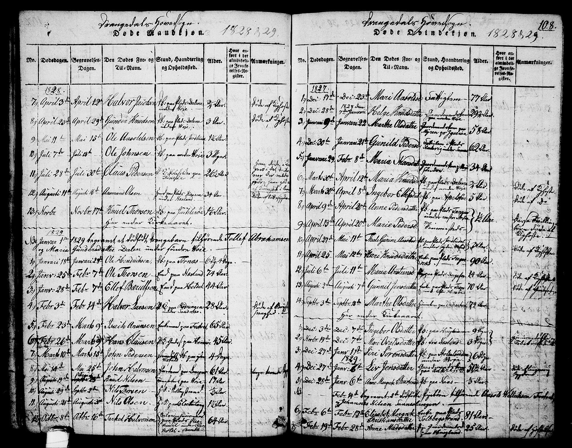 SAKO, Drangedal kirkebøker, G/Ga/L0001: Klokkerbok nr. I 1 /1, 1814-1856, s. 108