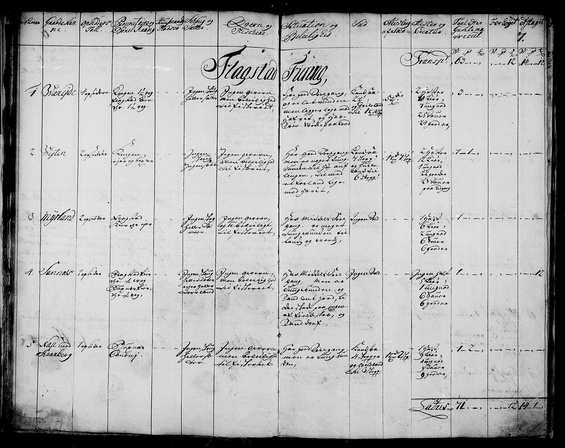 RA, Rentekammeret inntil 1814, Realistisk ordnet avdeling, N/Nb/Nbf/L0174: Lofoten eksaminasjonsprotokoll, 1723, s. 6b-7a