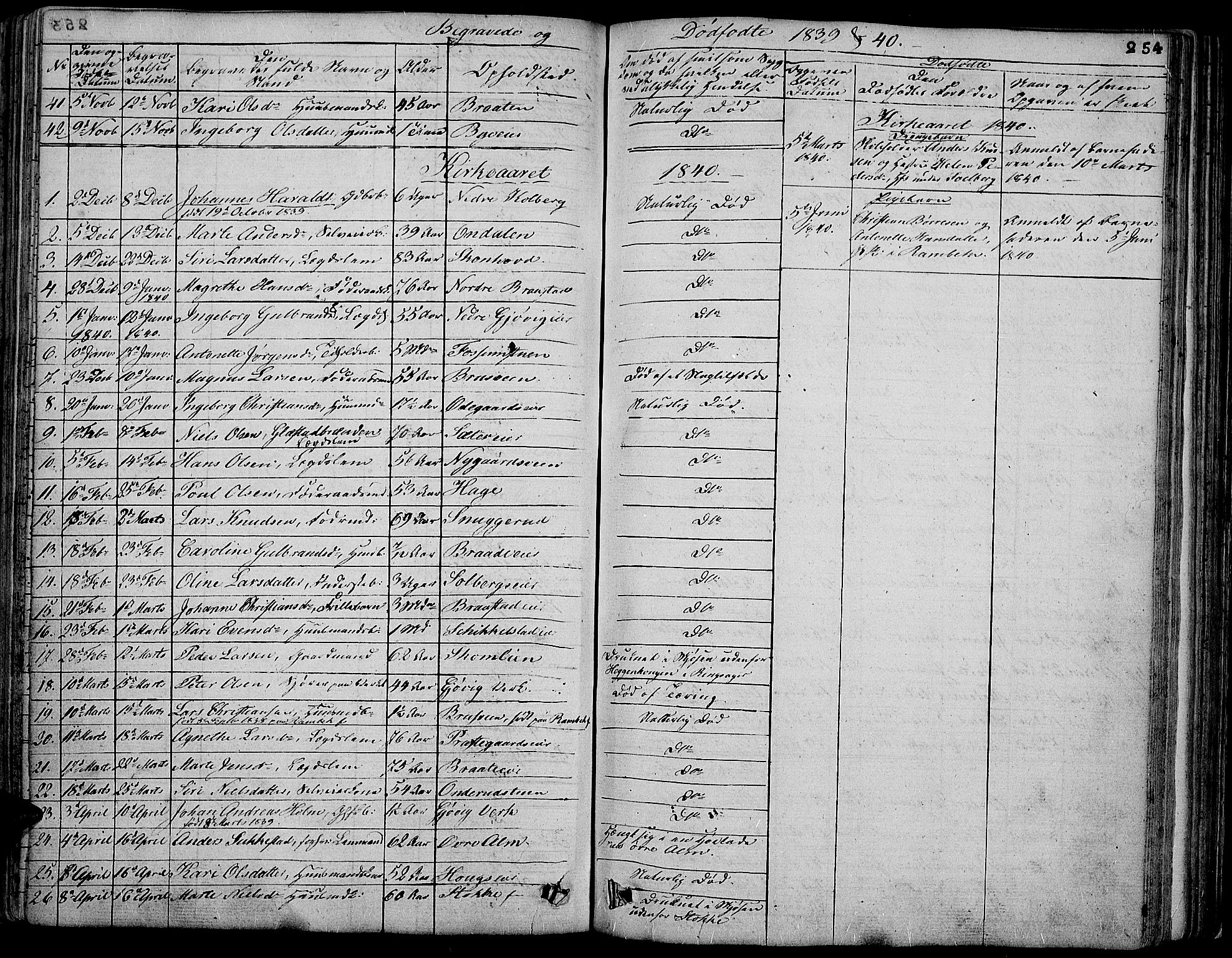 SAH, Vardal prestekontor, H/Ha/Hab/L0004: Klokkerbok nr. 4, 1831-1853, s. 254
