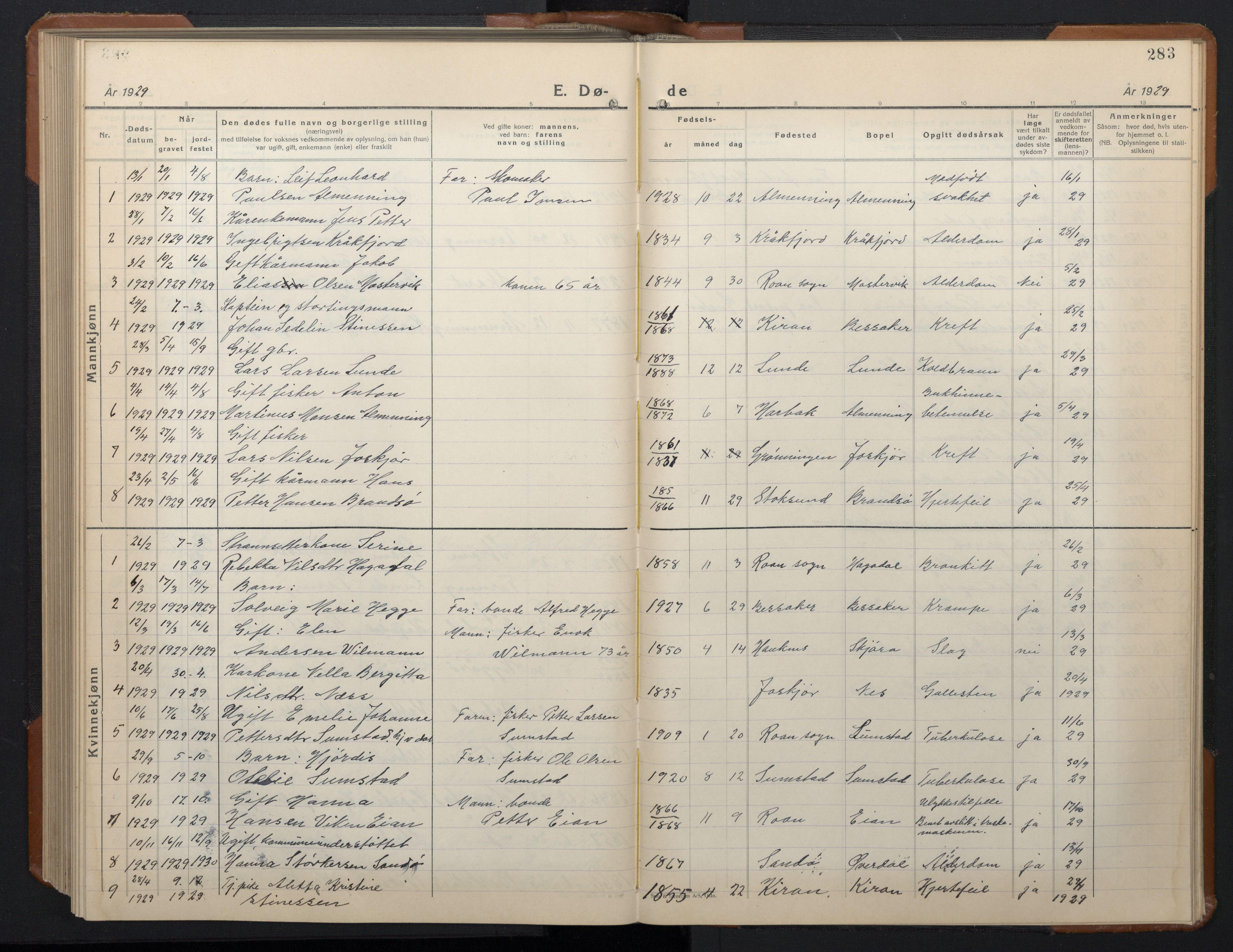 SAT, Ministerialprotokoller, klokkerbøker og fødselsregistre - Sør-Trøndelag, 657/L0718: Klokkerbok nr. 657C05, 1923-1948, s. 283