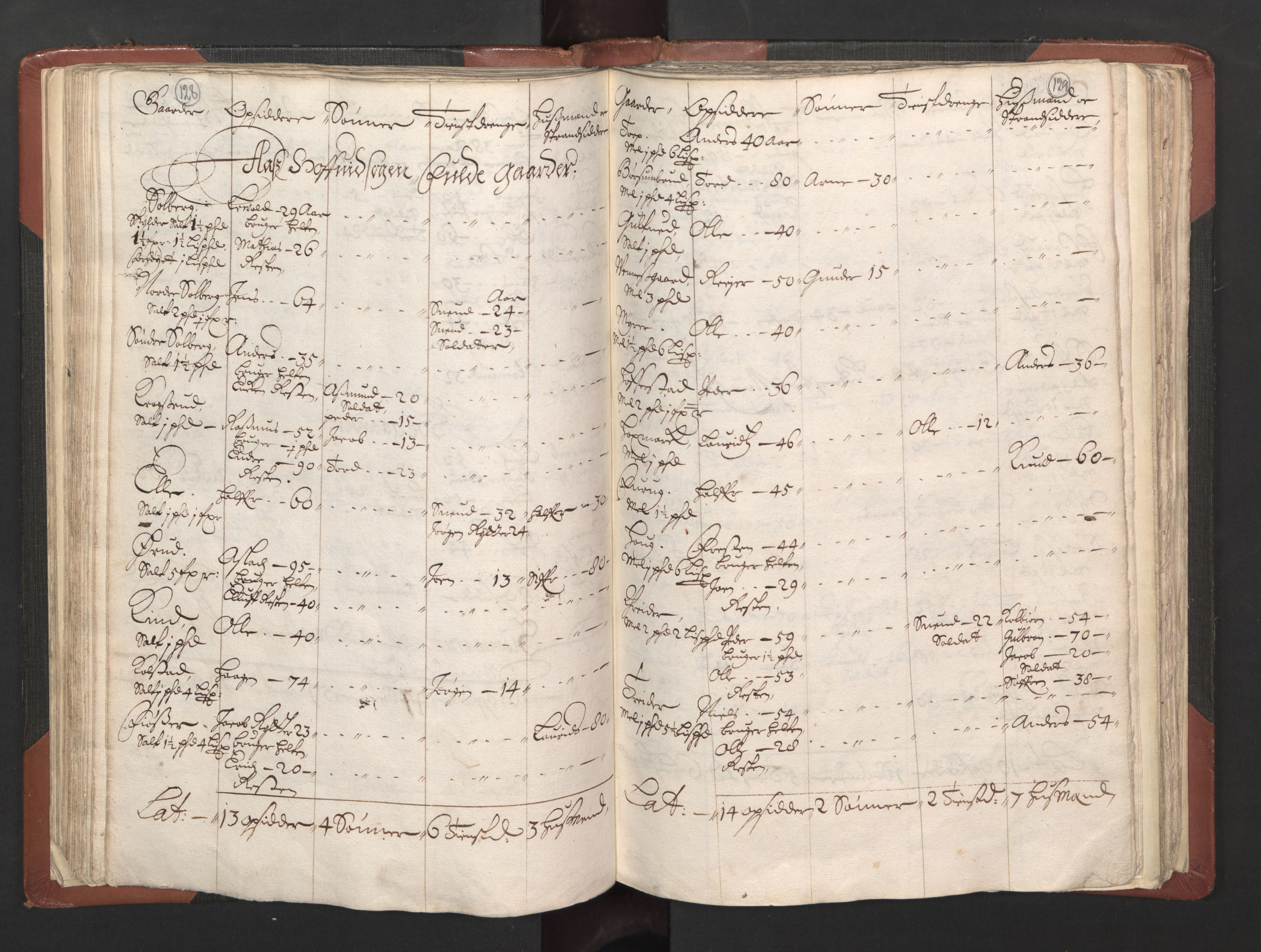 RA, Fogdenes og sorenskrivernes manntall 1664-1666, nr. 2: Aker fogderi, Follo fogderi, Nedre Romerike fogderi og Øvre Romerike fogderi, 1664, s. 128-129