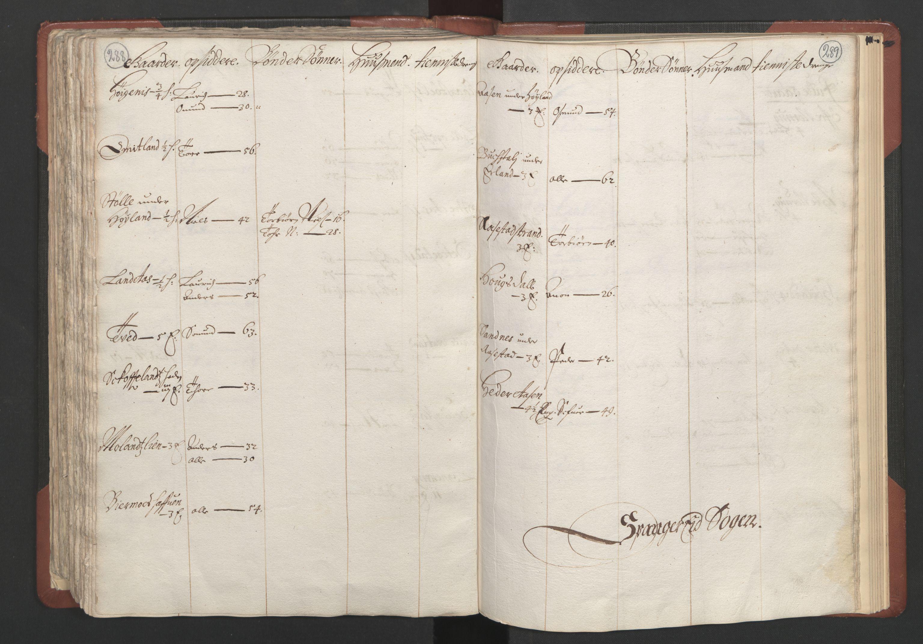 RA, Fogdenes og sorenskrivernes manntall 1664-1666, nr. 10: Lista len, 1664, s. 288-289