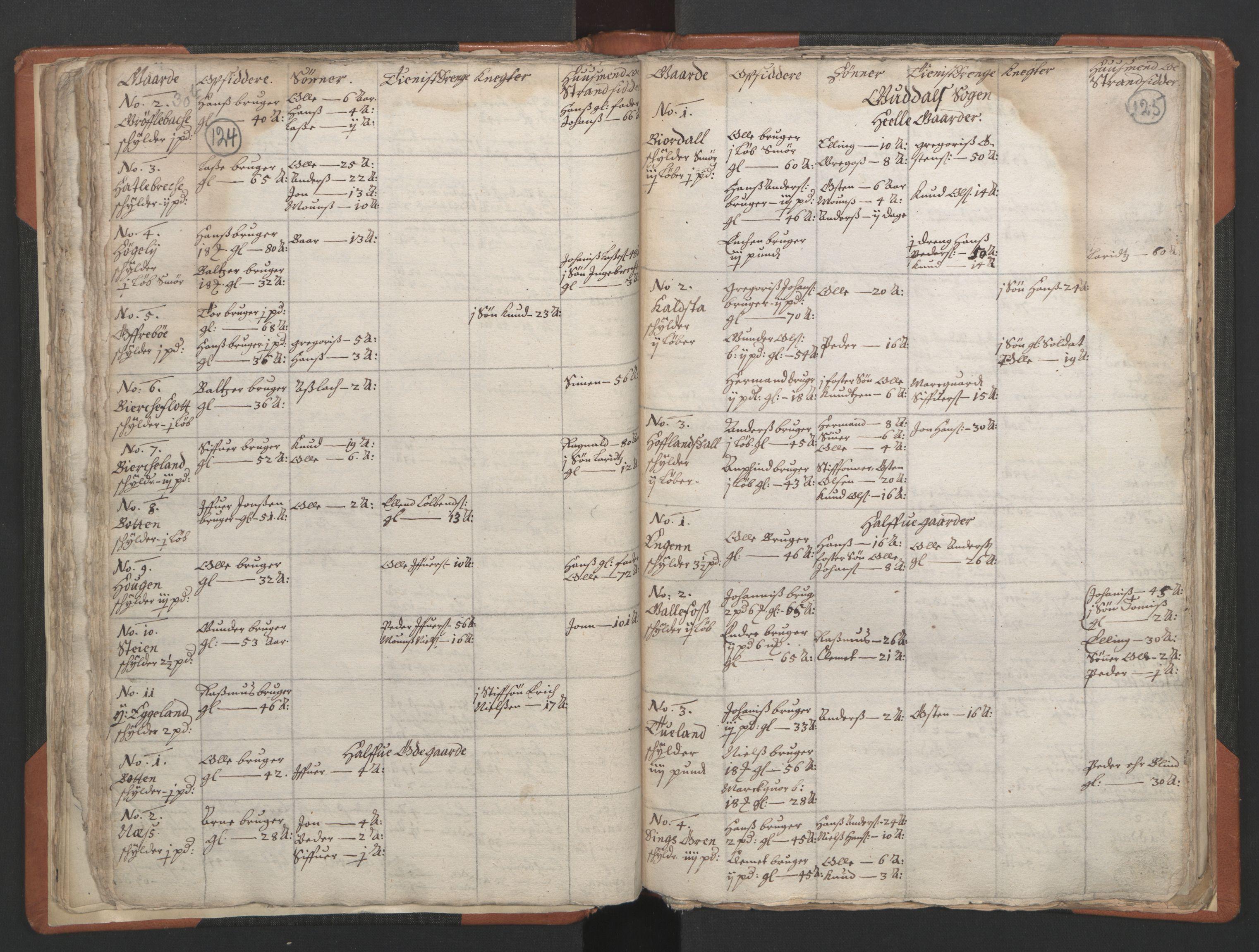 RA, Sogneprestenes manntall 1664-1666, nr. 24: Sunnfjord prosti, 1664-1666, s. 124-125