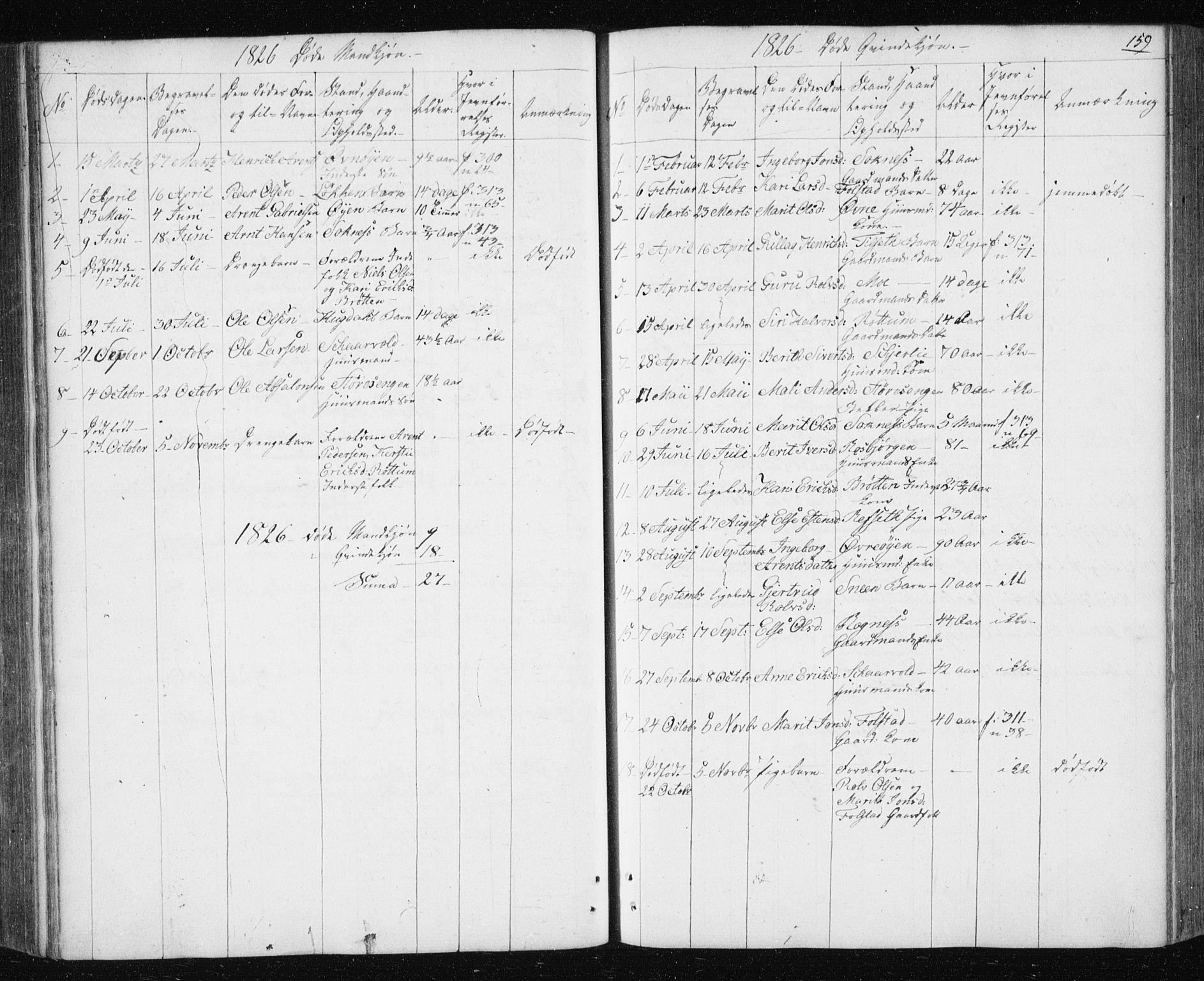 SAT, Ministerialprotokoller, klokkerbøker og fødselsregistre - Sør-Trøndelag, 687/L1017: Klokkerbok nr. 687C01, 1816-1837, s. 159