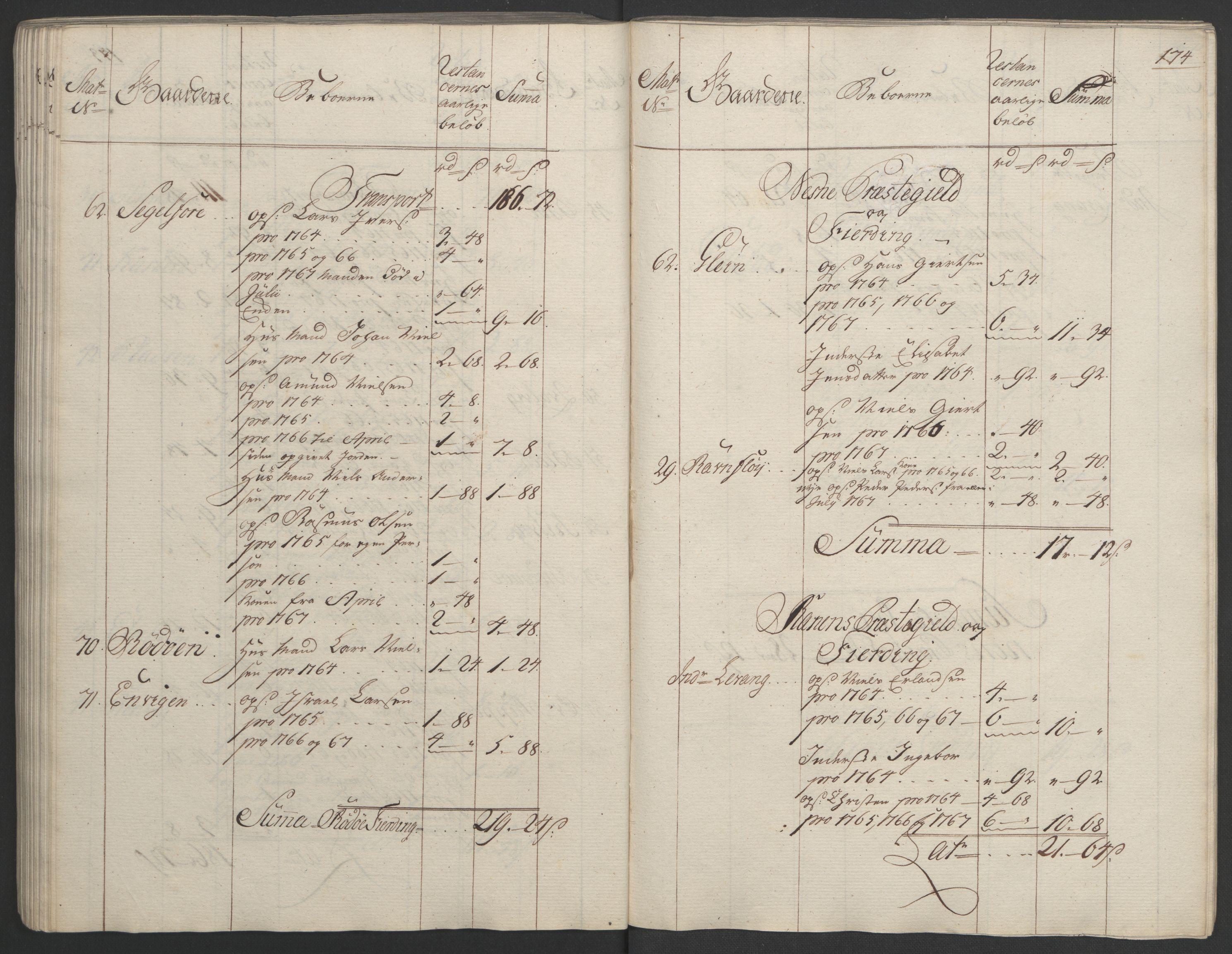 RA, Rentekammeret inntil 1814, Realistisk ordnet avdeling, Ol/L0023: [Gg 10]: Ekstraskatten, 23.09.1762. Helgeland (restanseregister), 1767-1772, s. 171