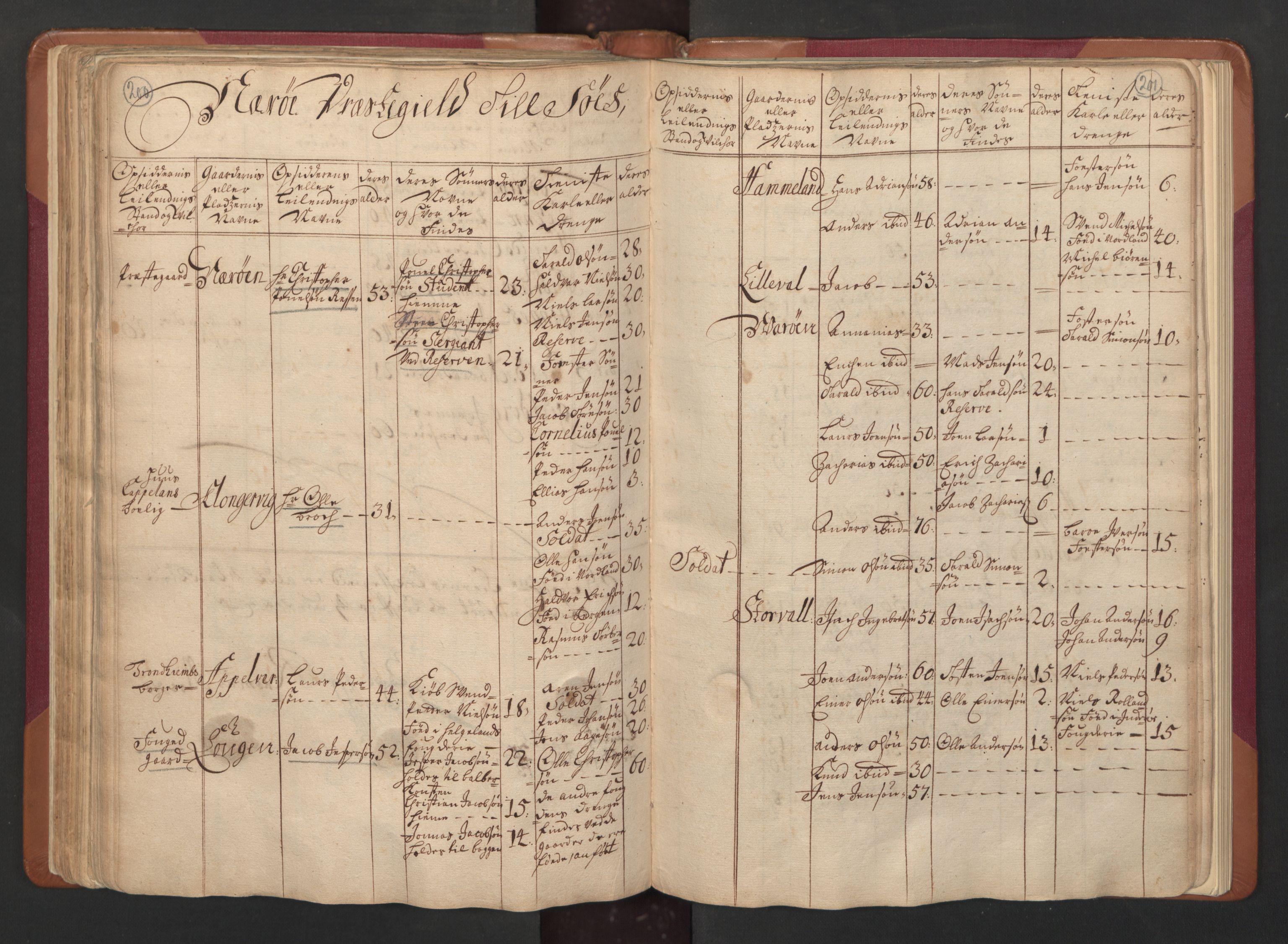 RA, Manntallet 1701, nr. 15: Inderøy fogderi og Namdal fogderi, 1701, s. 200-201