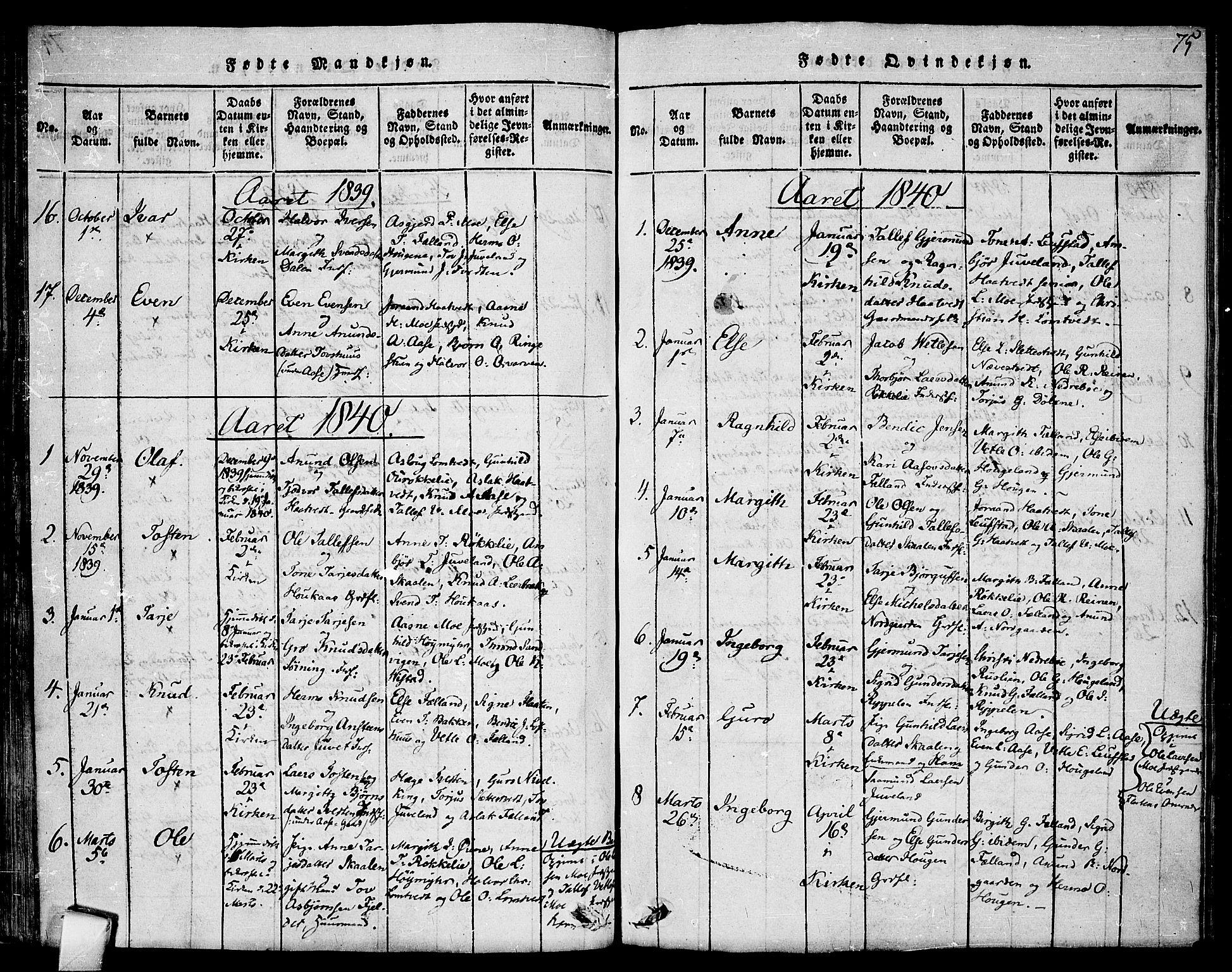 SAKO, Mo kirkebøker, F/Fa/L0004: Ministerialbok nr. I 4, 1814-1844, s. 75