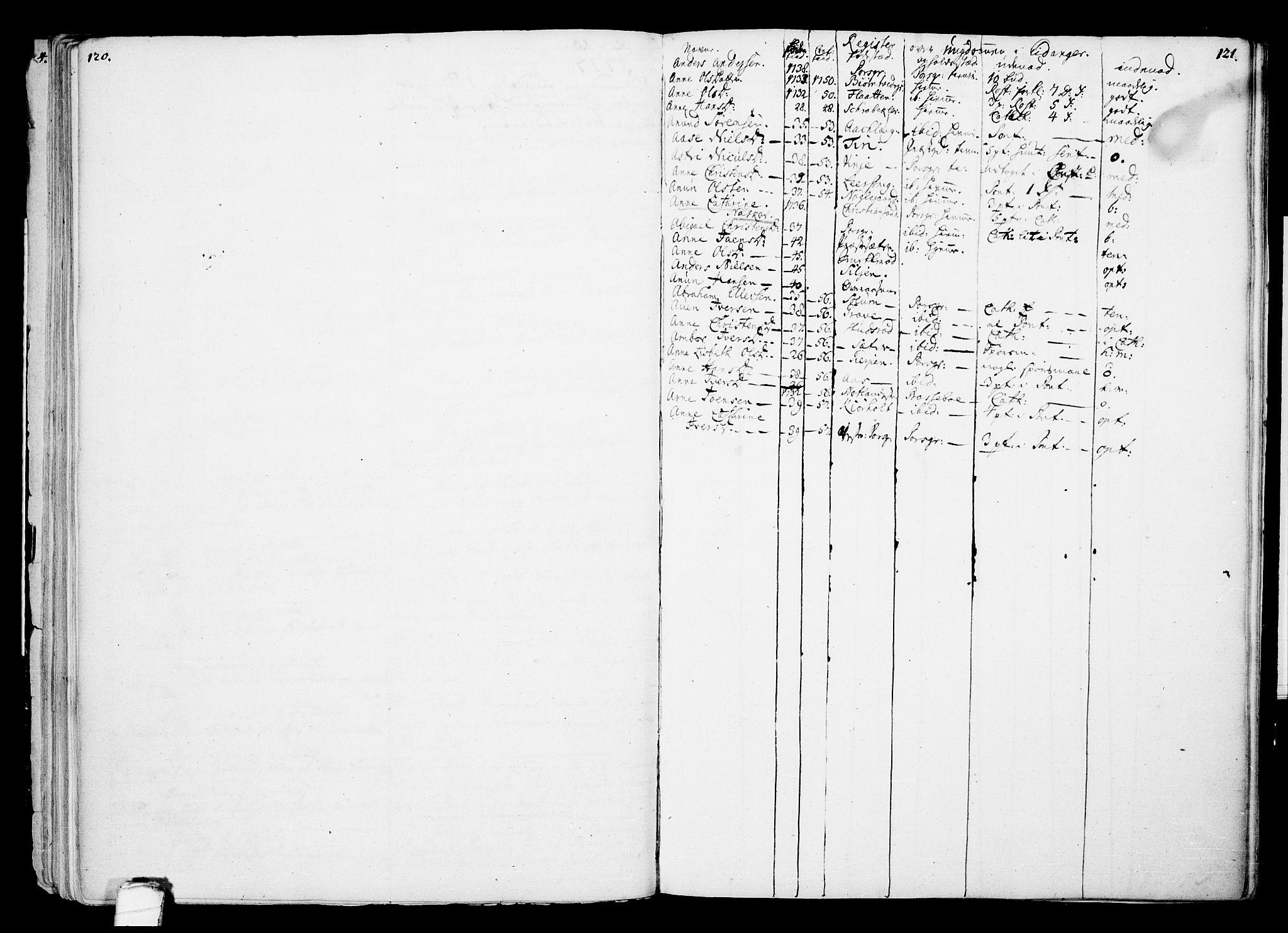 SAKO, Eidanger kirkebøker, F/Fa/L0002: Ministerialbok nr. 2, 1712-1720, s. 120-121