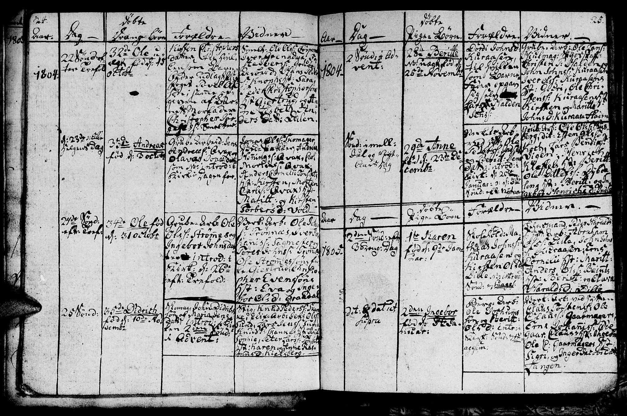 SAT, Ministerialprotokoller, klokkerbøker og fødselsregistre - Sør-Trøndelag, 681/L0937: Klokkerbok nr. 681C01, 1798-1810, s. 24-25