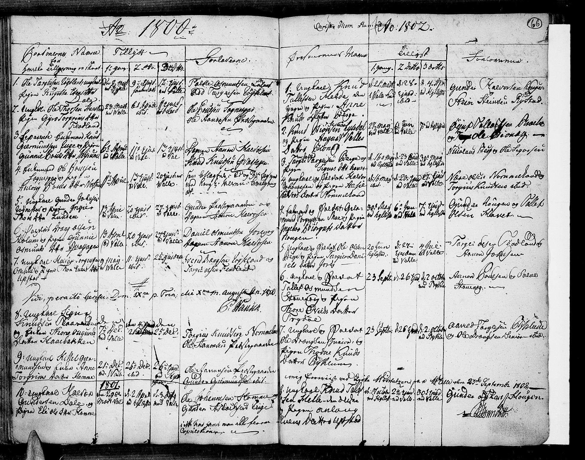 SAK, Valle sokneprestkontor, F/Fa/Fac/L0003: Ministerialbok nr. A 3, 1776-1790, s. 66