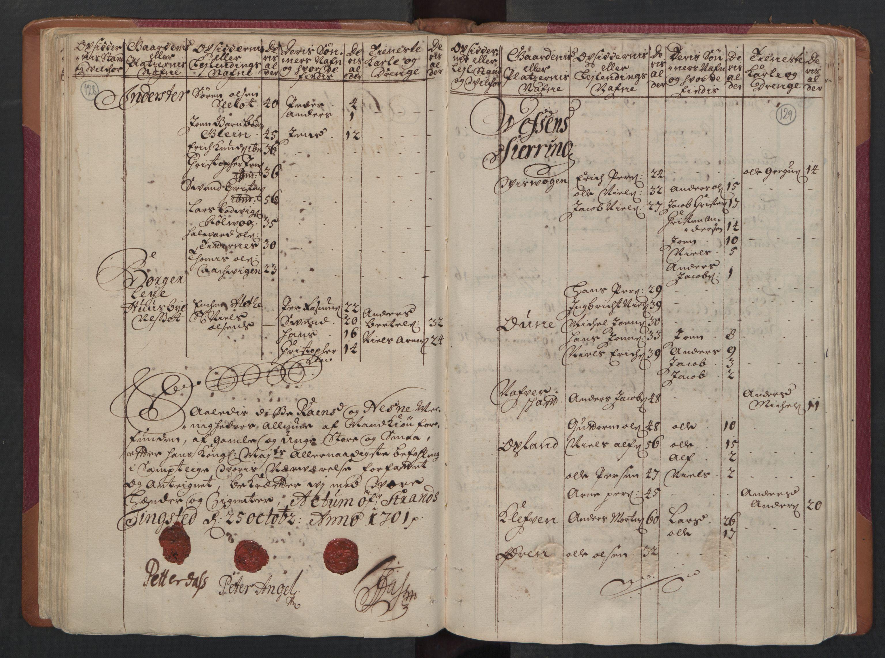 RA, Manntallet 1701, nr. 16: Helgeland fogderi, 1701, s. 128-129