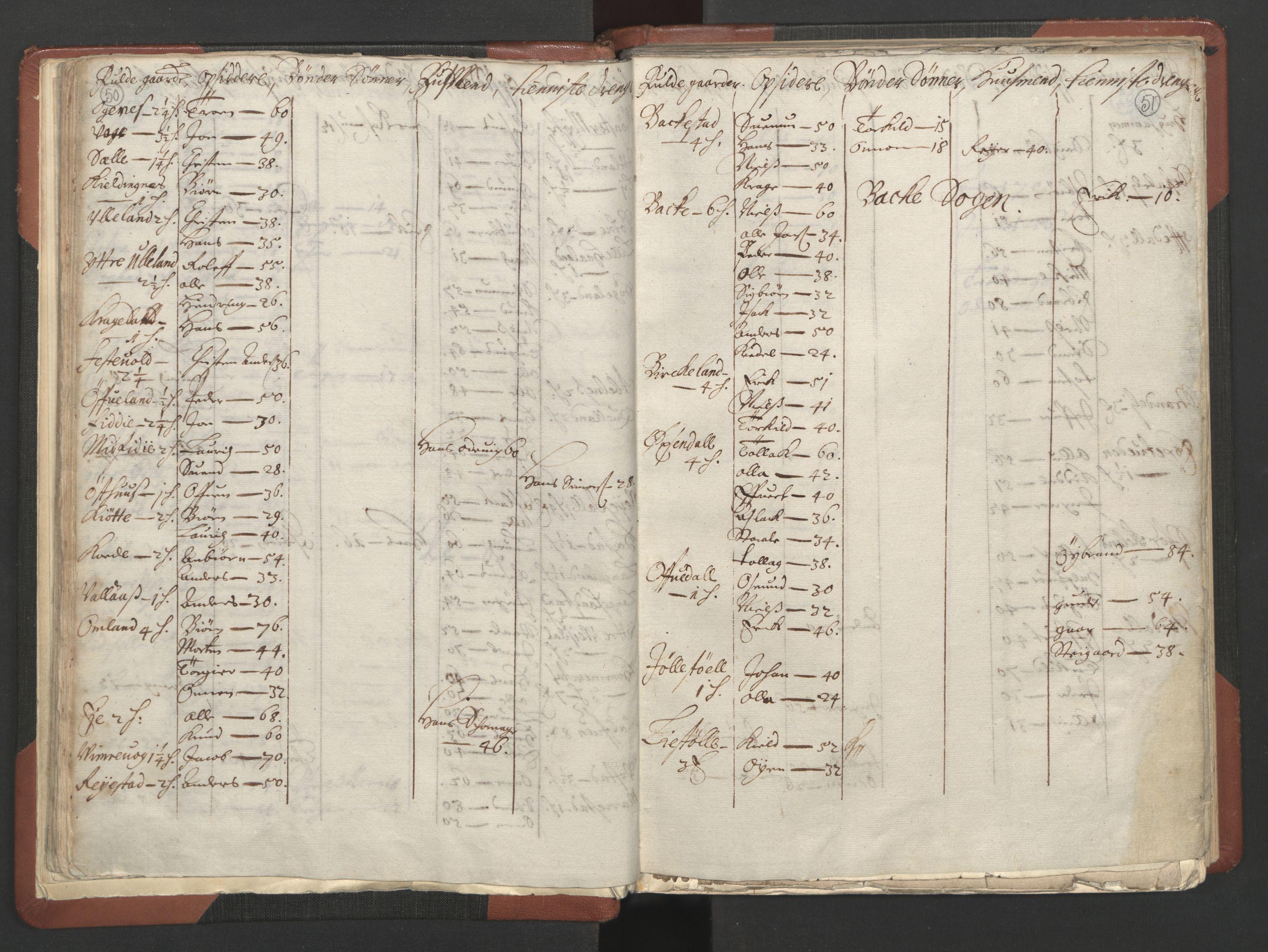 RA, Fogdenes og sorenskrivernes manntall 1664-1666, nr. 10: Lista len, 1664, s. 50-51