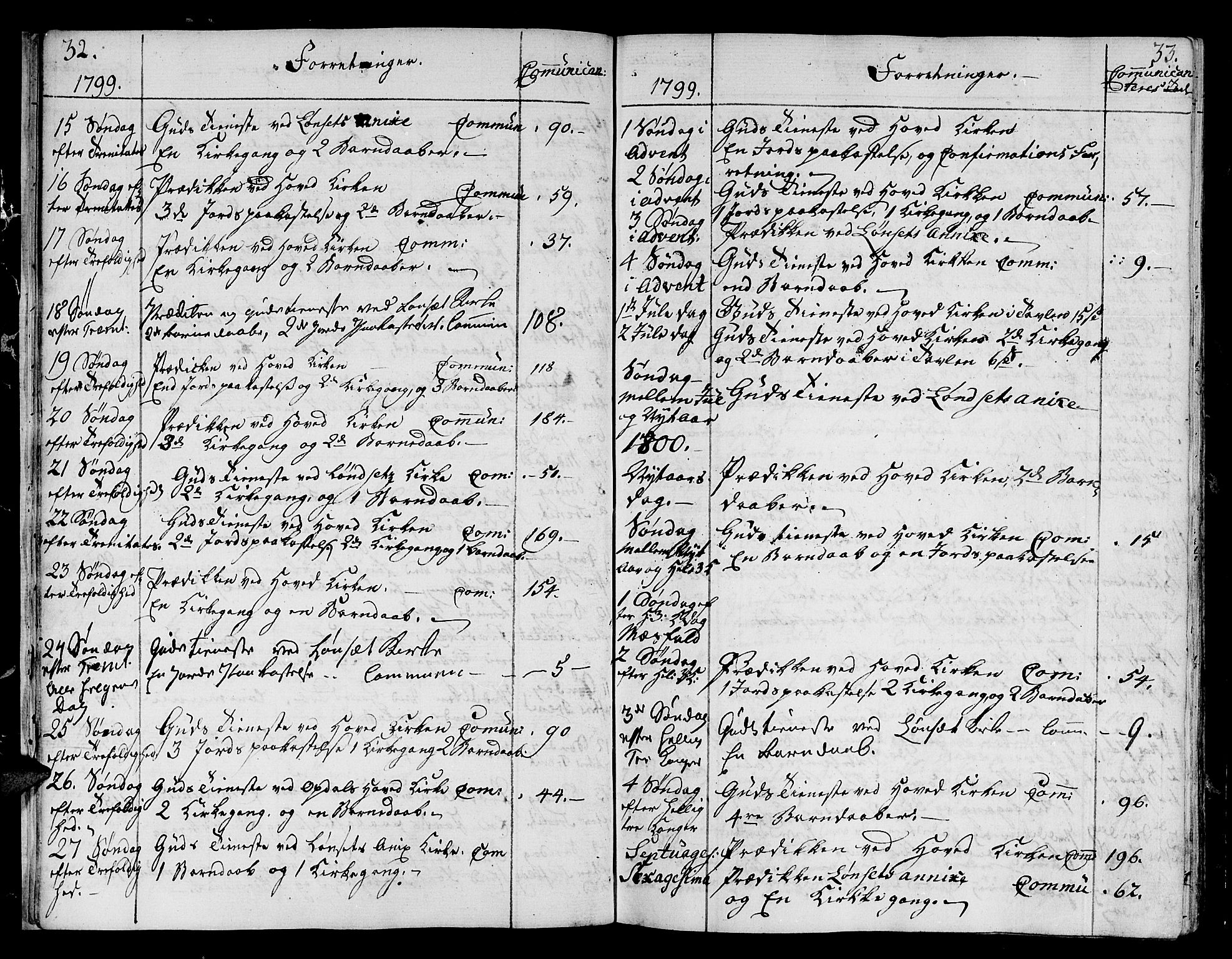 SAT, Ministerialprotokoller, klokkerbøker og fødselsregistre - Sør-Trøndelag, 678/L0893: Ministerialbok nr. 678A03, 1792-1805, s. 32-33