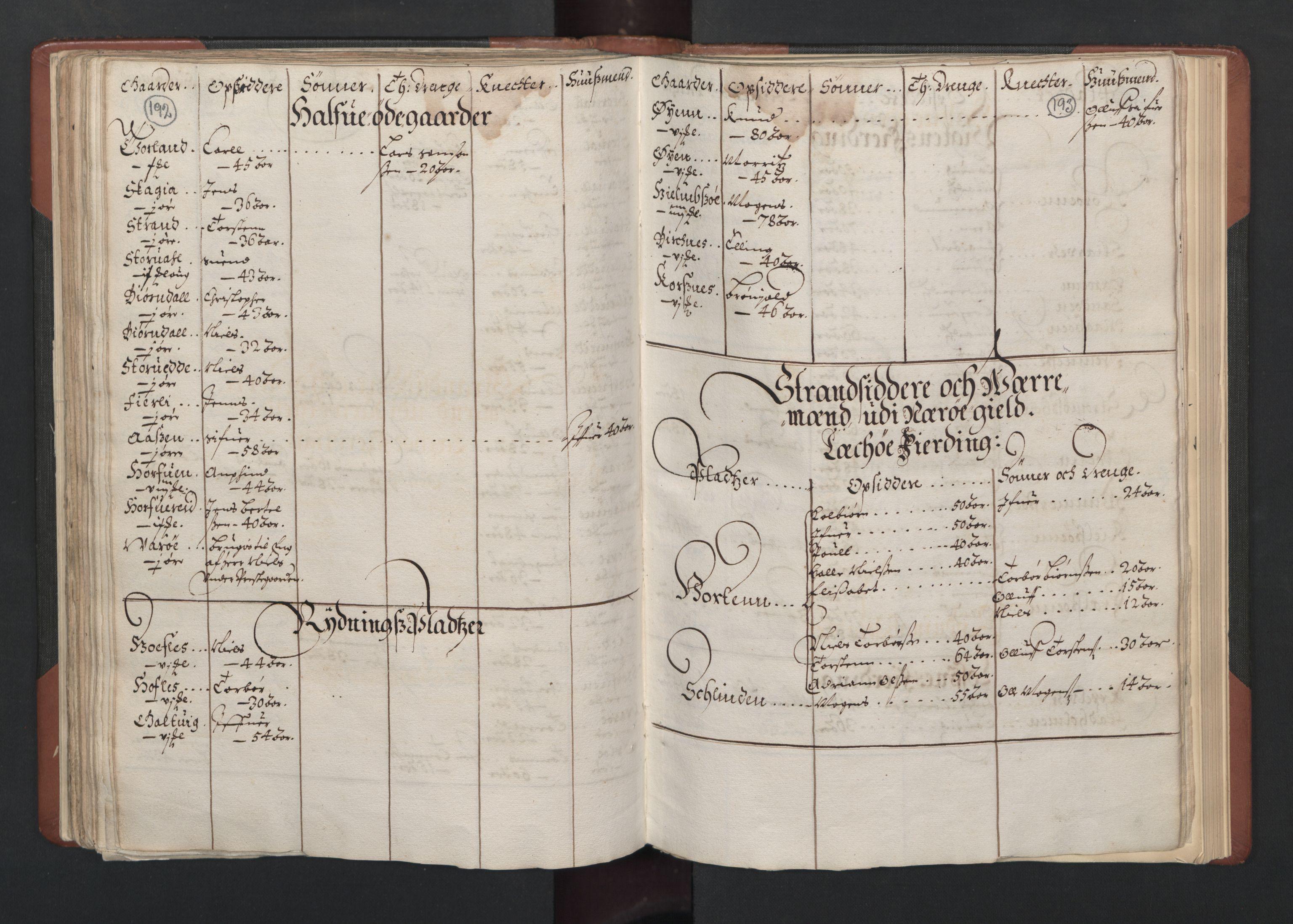 RA, Fogdenes og sorenskrivernes manntall 1664-1666, nr. 19: Fosen fogderi, Inderøy fogderi, Selbu fogderi, Namdal fogderi og Stjørdal fogderi, 1664-1665, s. 192-193