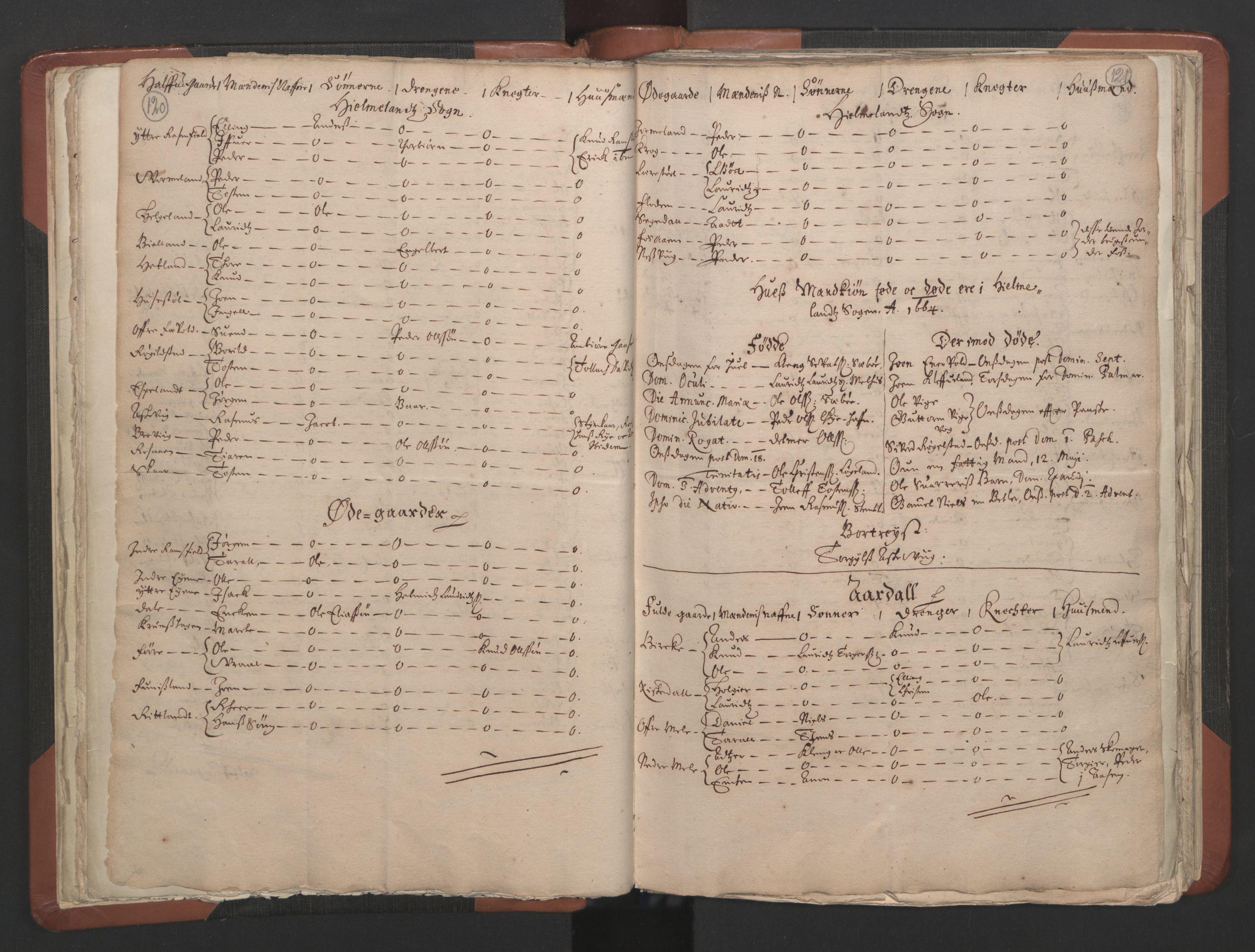RA, Sogneprestenes manntall 1664-1666, nr. 19: Ryfylke prosti, 1664-1666, s. 120-121