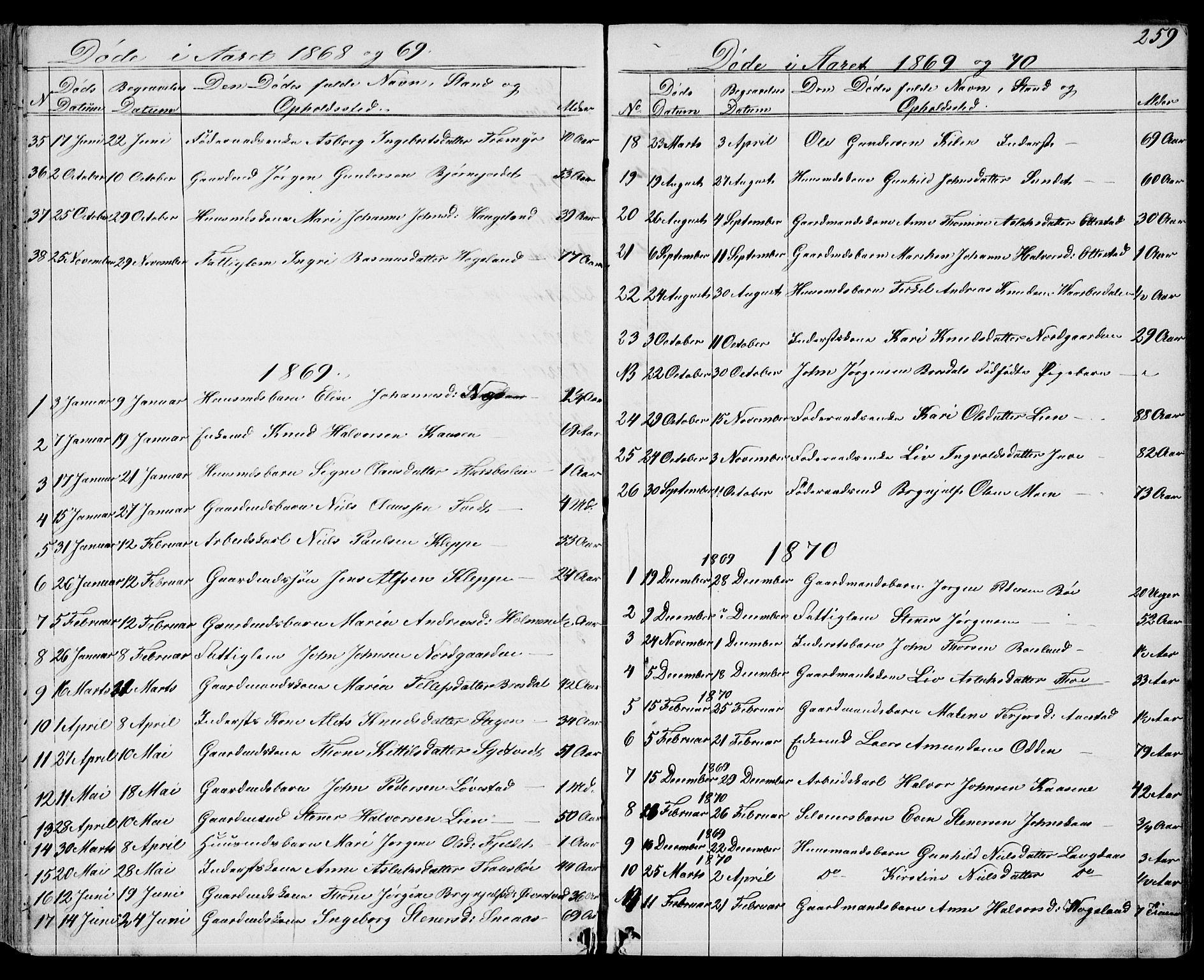 SAKO, Drangedal kirkebøker, G/Gb/L0001: Klokkerbok nr. II 1, 1856-1894, s. 259