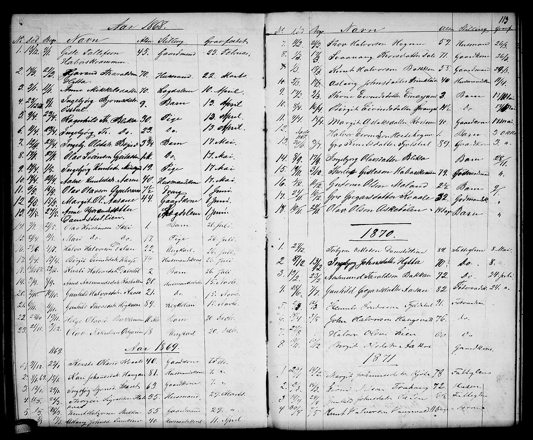 SAKO, Seljord kirkebøker, G/Gb/L0003: Klokkerbok nr. II 3, 1863-1884, s. 113