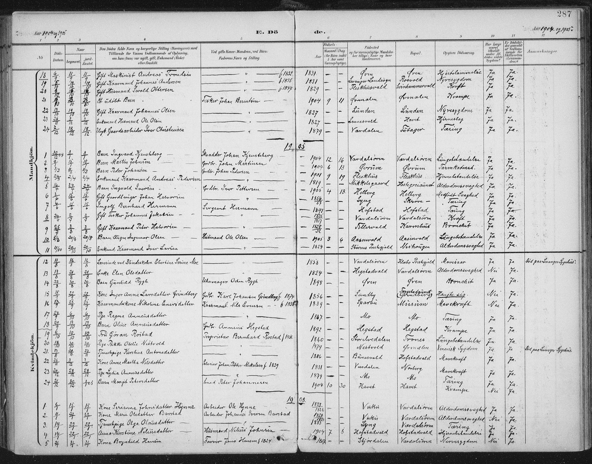 SAT, Ministerialprotokoller, klokkerbøker og fødselsregistre - Nord-Trøndelag, 723/L0246: Ministerialbok nr. 723A15, 1900-1917, s. 287