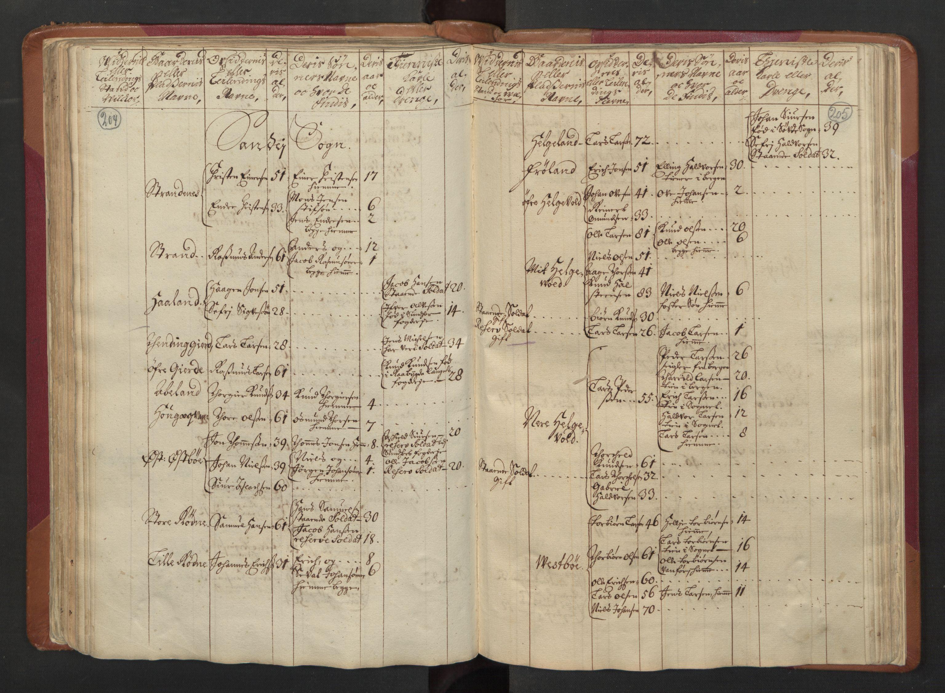 RA, Manntallet 1701, nr. 5: Ryfylke fogderi, 1701, s. 204-205