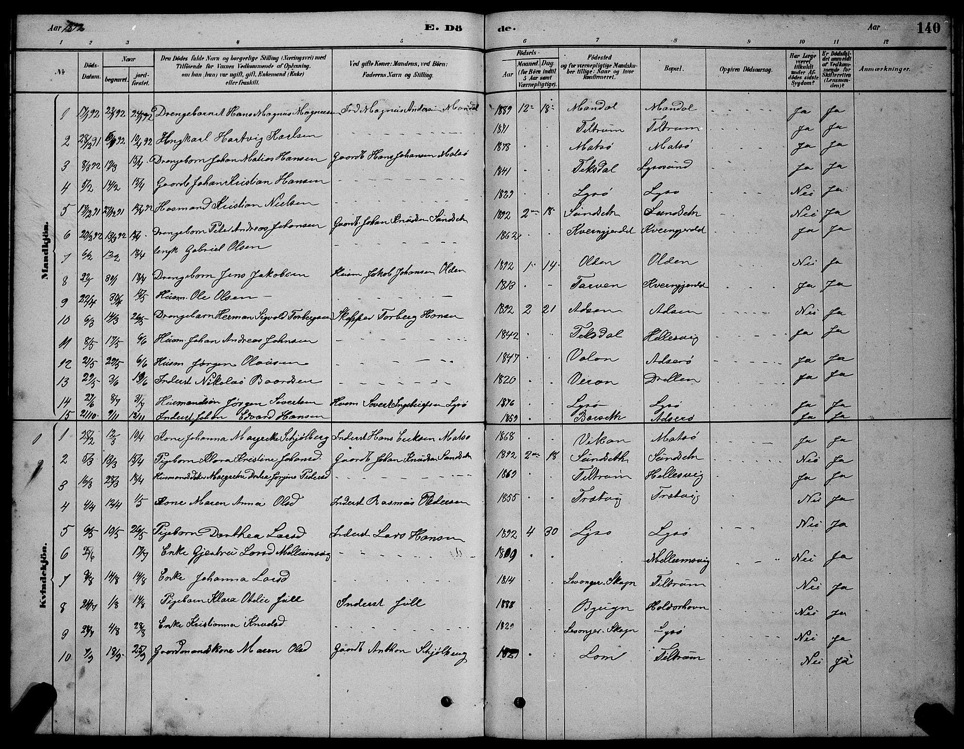 SAT, Ministerialprotokoller, klokkerbøker og fødselsregistre - Sør-Trøndelag, 654/L0665: Klokkerbok nr. 654C01, 1879-1901, s. 140