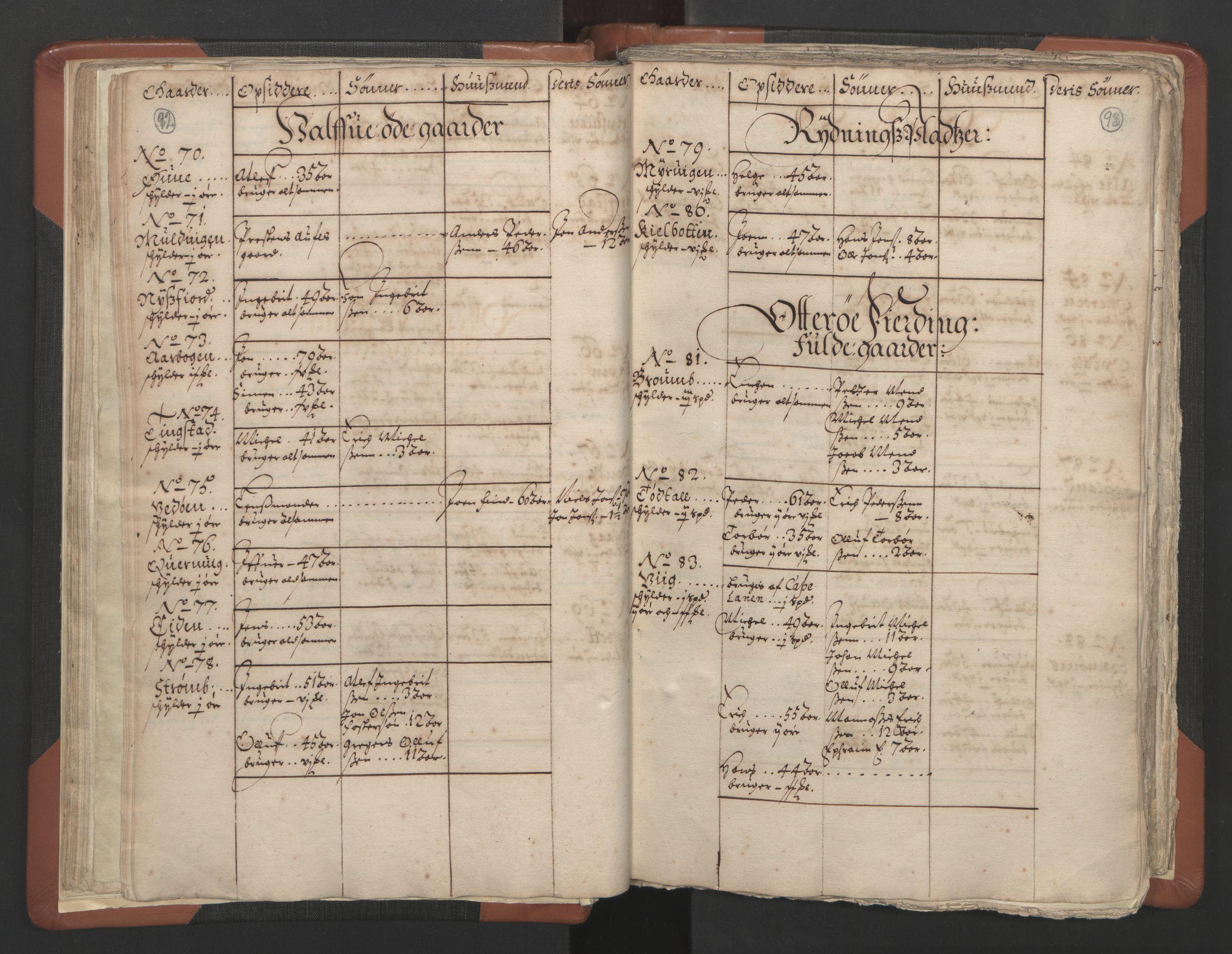 RA, Sogneprestenes manntall 1664-1666, nr. 34: Namdal prosti, 1664-1666, s. 92-93