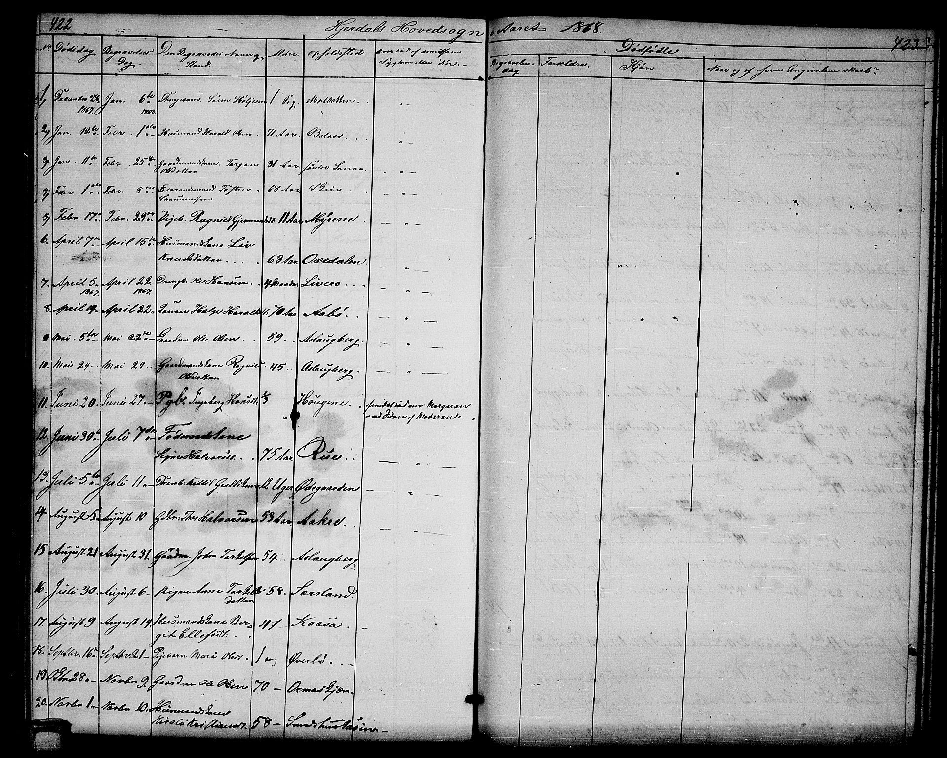 SAKO, Hjartdal kirkebøker, G/Ga/L0002: Klokkerbok nr. I 2, 1854-1888, s. 422-423