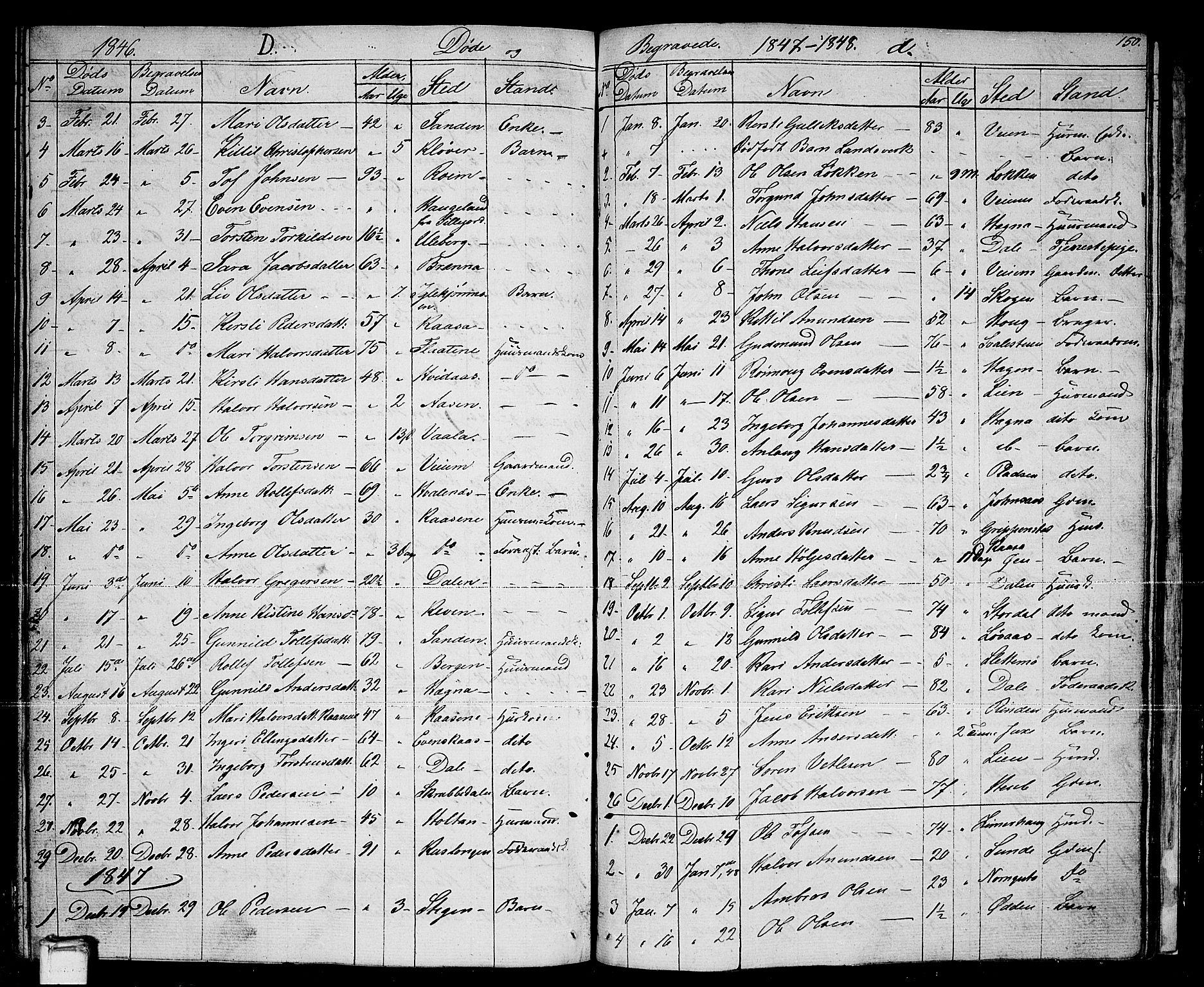 SAKO, Sauherad kirkebøker, G/Ga/L0002: Klokkerbok nr. I 2, 1842-1866, s. 150