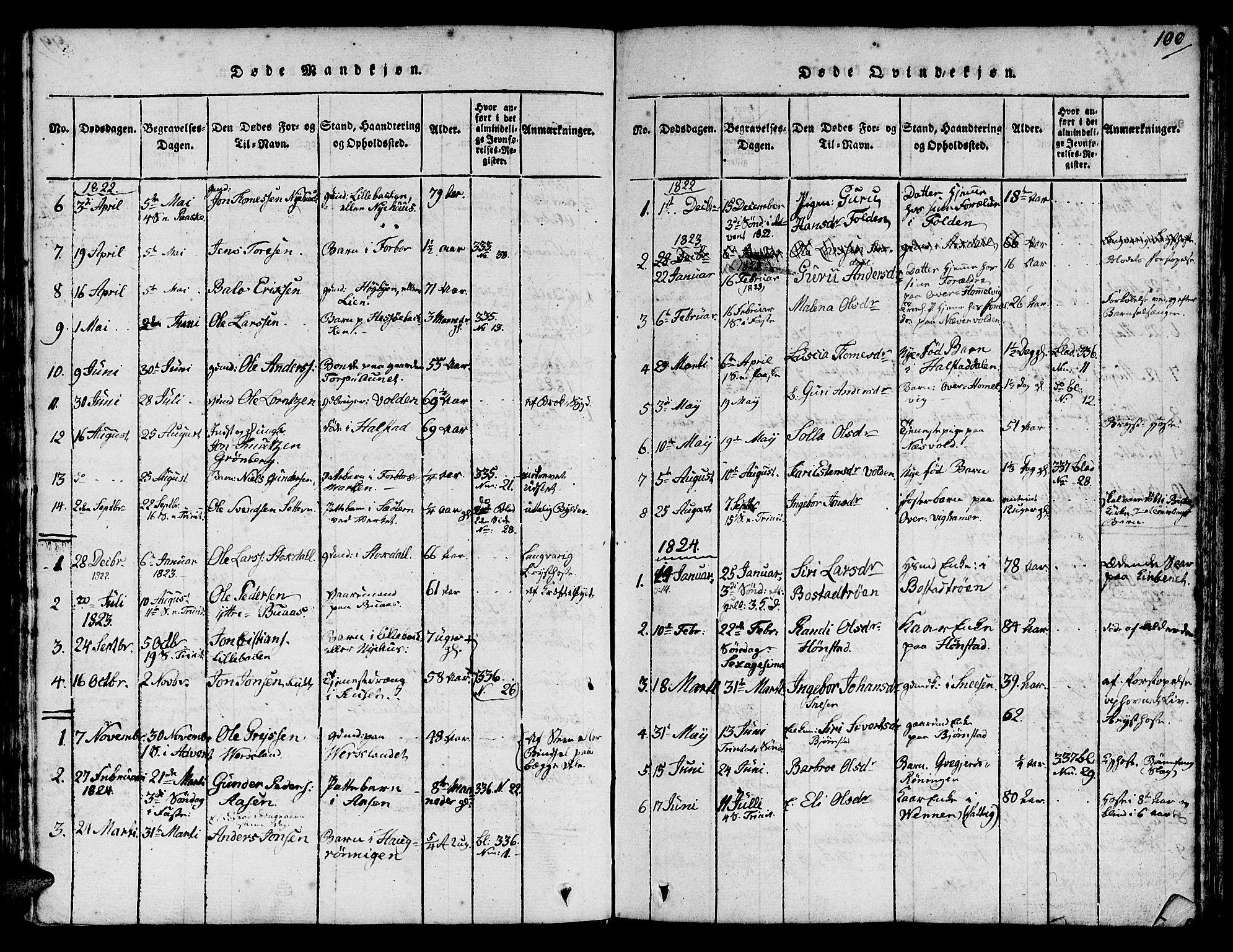 SAT, Ministerialprotokoller, klokkerbøker og fødselsregistre - Sør-Trøndelag, 616/L0420: Klokkerbok nr. 616C03, 1817-1835, s. 100
