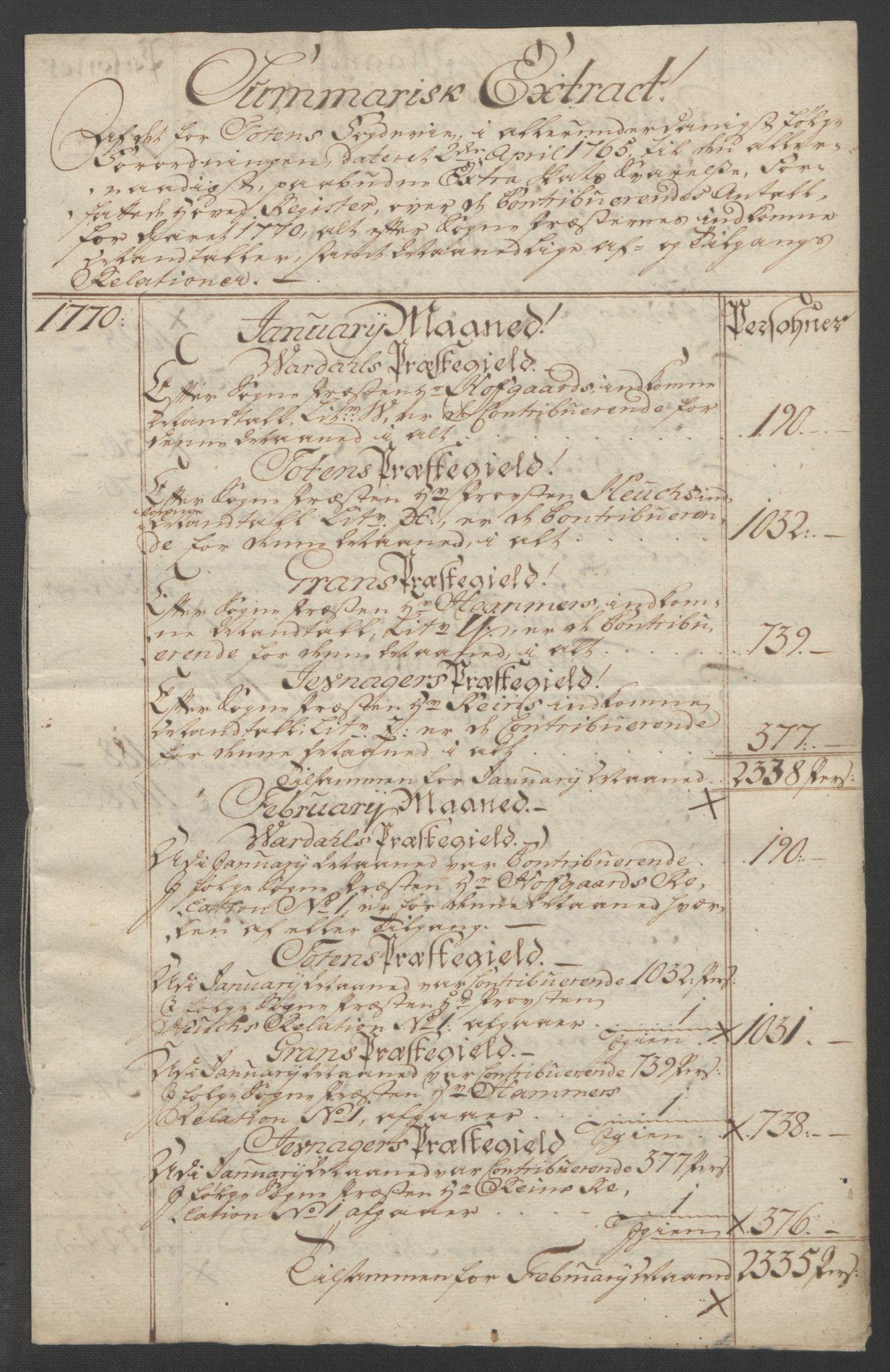 RA, Rentekammeret inntil 1814, Reviderte regnskaper, Fogderegnskap, R19/L1399: Fogderegnskap Toten, Hadeland og Vardal, 1762-1783, s. 210