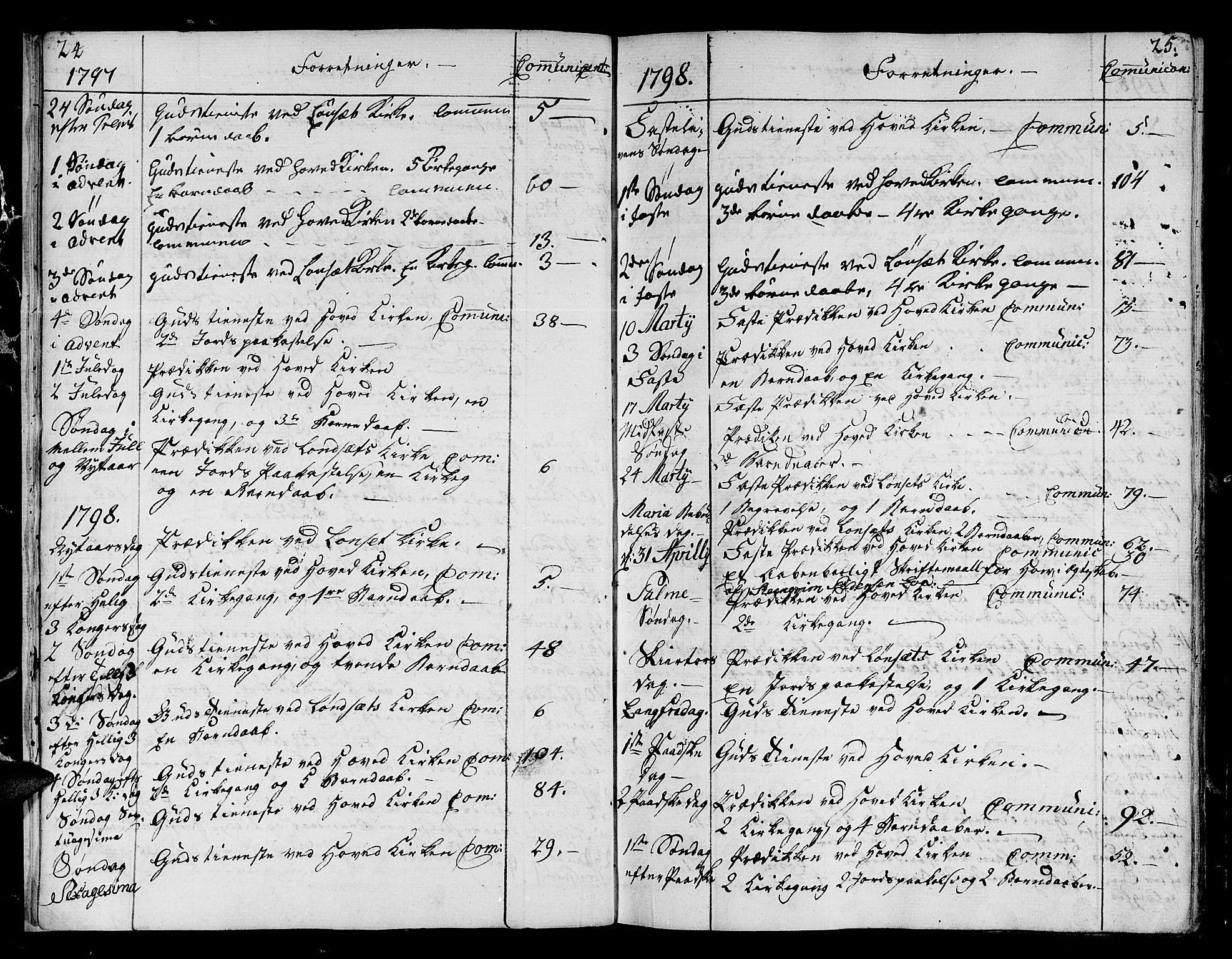 SAT, Ministerialprotokoller, klokkerbøker og fødselsregistre - Sør-Trøndelag, 678/L0893: Ministerialbok nr. 678A03, 1792-1805, s. 24-25