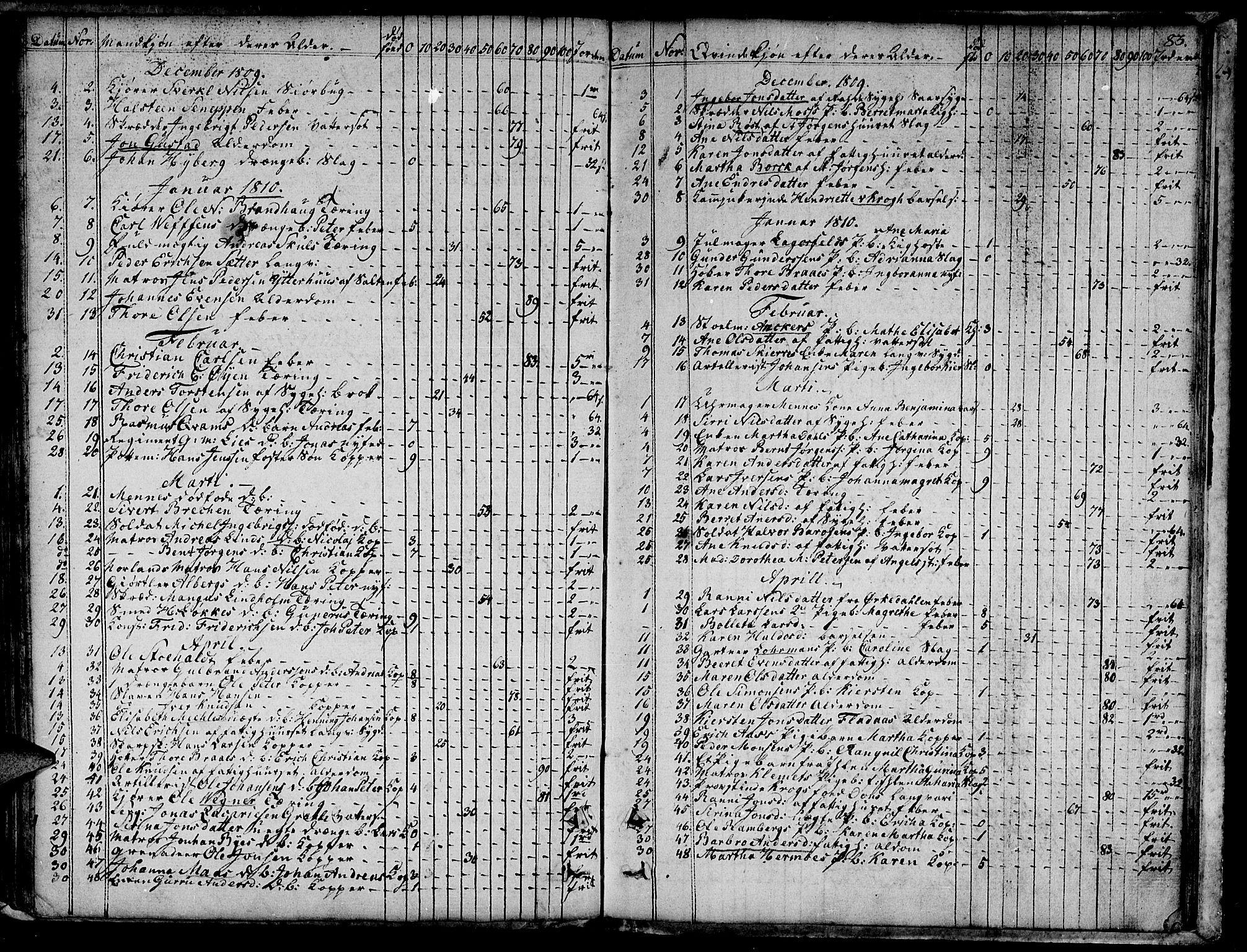SAT, Ministerialprotokoller, klokkerbøker og fødselsregistre - Sør-Trøndelag, 601/L0040: Ministerialbok nr. 601A08, 1783-1818, s. 83