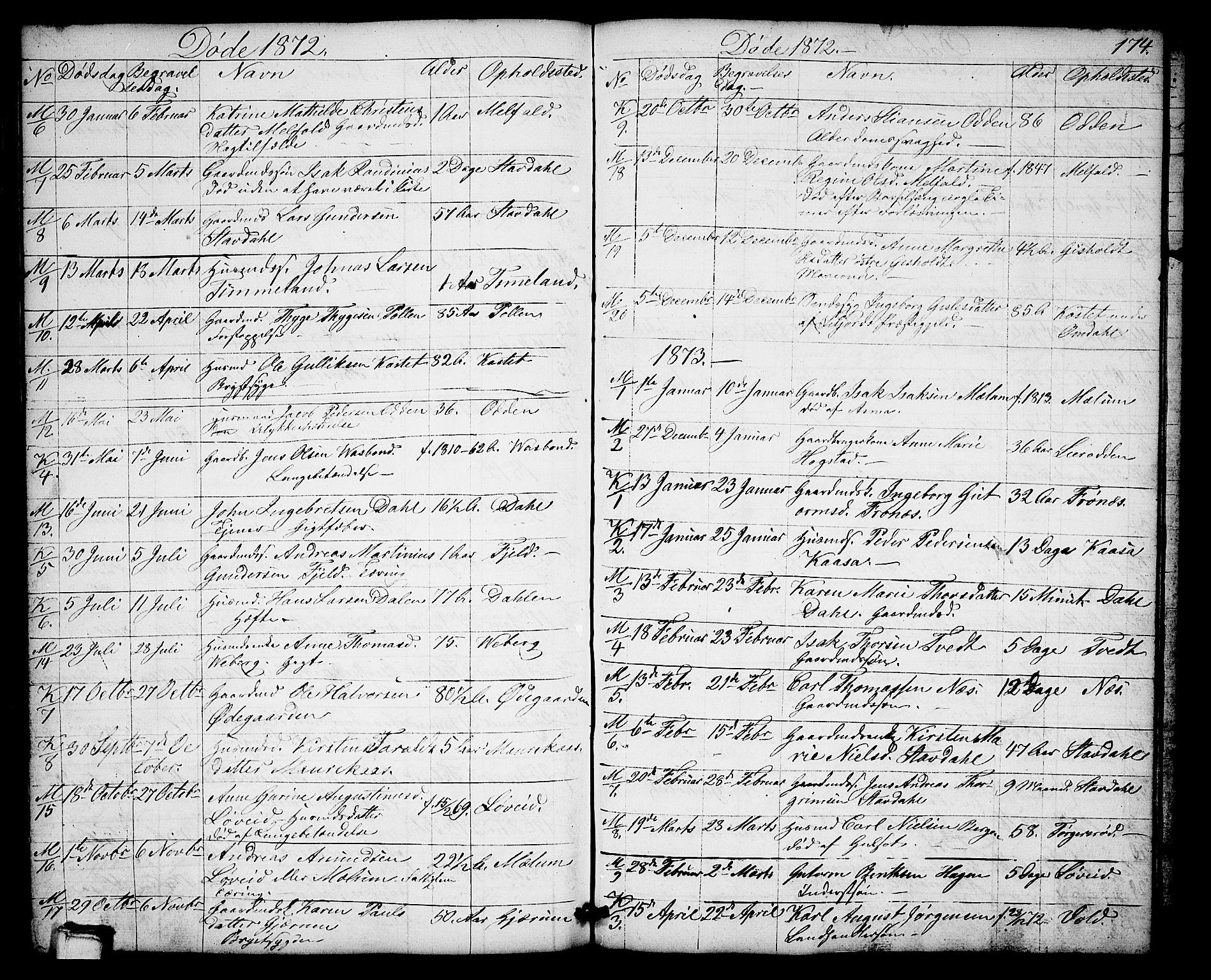 SAKO, Solum kirkebøker, G/Gb/L0002: Klokkerbok nr. II 2, 1859-1879, s. 174