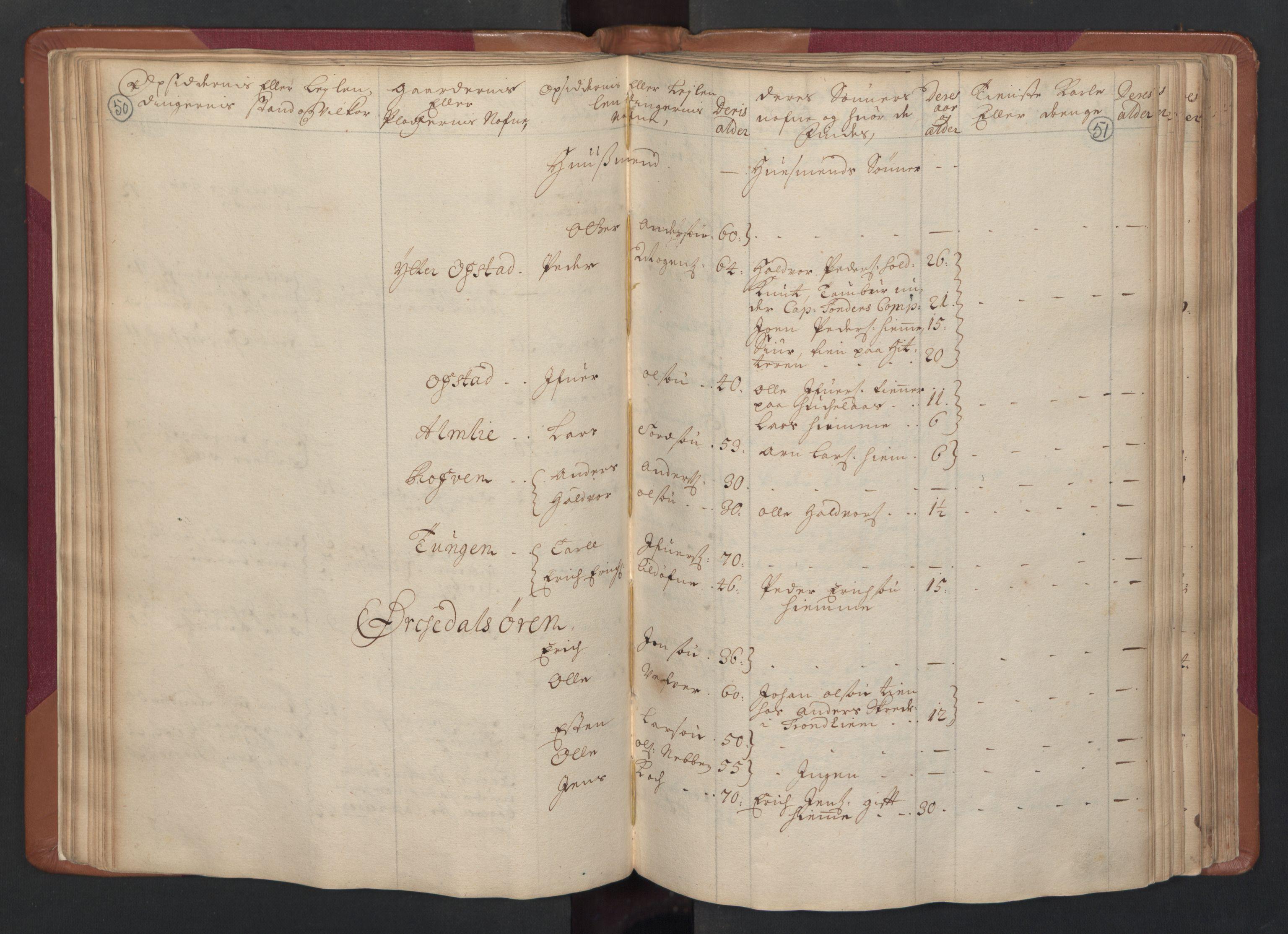 RA, Manntallet 1701, nr. 14: Strinda og Selbu fogderi, 1701, s. 50-51