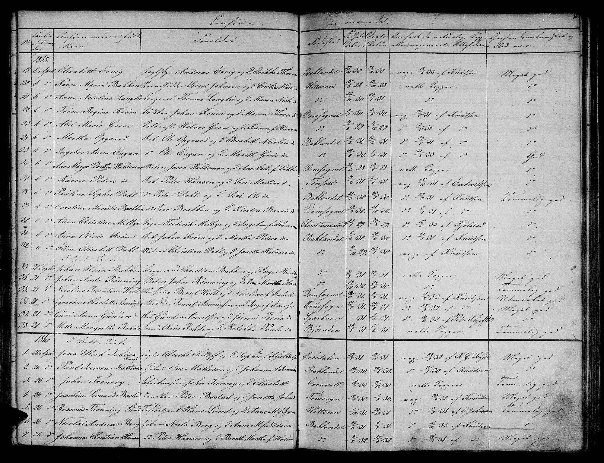 SAT, Ministerialprotokoller, klokkerbøker og fødselsregistre - Sør-Trøndelag, 604/L0182: Ministerialbok nr. 604A03, 1818-1850, s. 86