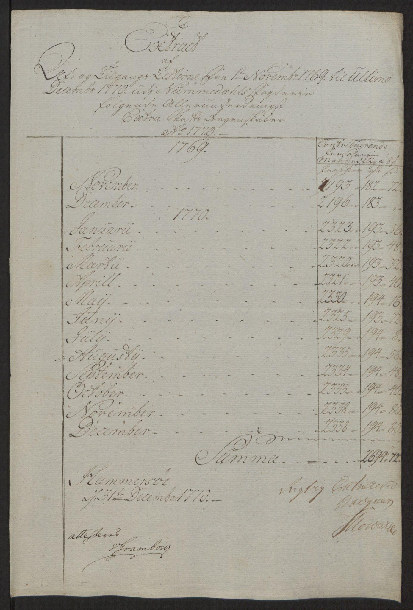 RA, Rentekammeret inntil 1814, Reviderte regnskaper, Fogderegnskap, R64/L4502: Ekstraskatten Namdal, 1762-1772, s. 357