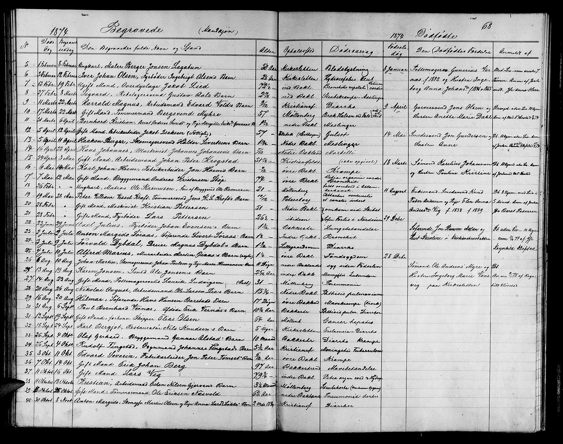 SAT, Ministerialprotokoller, klokkerbøker og fødselsregistre - Sør-Trøndelag, 604/L0221: Klokkerbok nr. 604C04, 1870-1885, s. 68