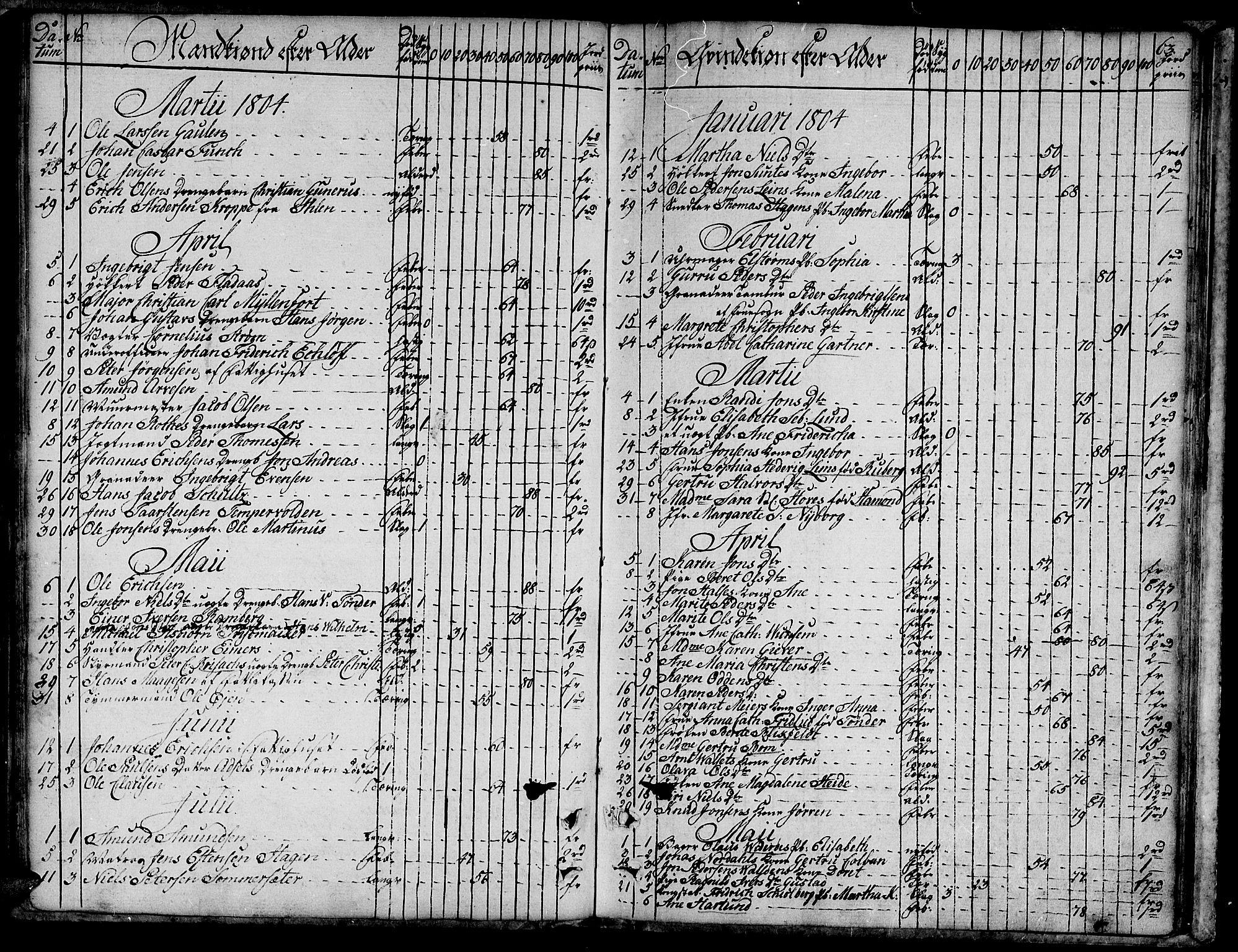 SAT, Ministerialprotokoller, klokkerbøker og fødselsregistre - Sør-Trøndelag, 601/L0040: Ministerialbok nr. 601A08, 1783-1818, s. 63