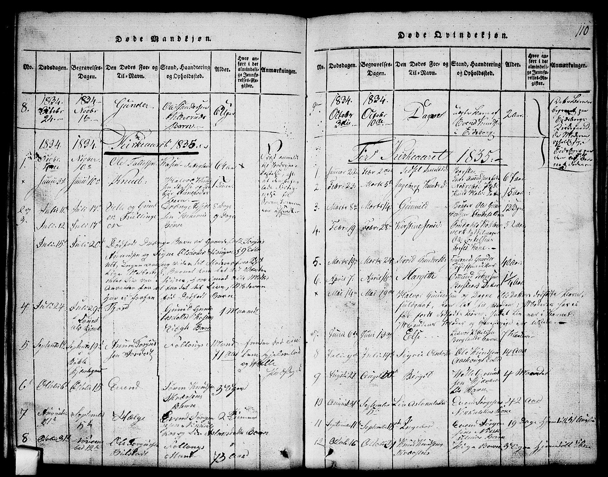 SAKO, Mo kirkebøker, G/Gb/L0001: Klokkerbok nr. II 1, 1814-1843, s. 110
