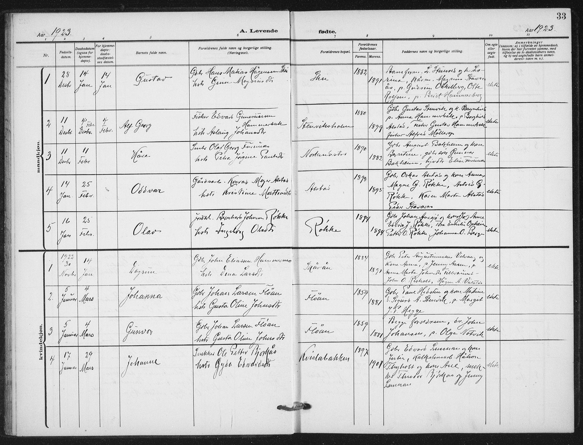SAT, Ministerialprotokoller, klokkerbøker og fødselsregistre - Nord-Trøndelag, 712/L0102: Ministerialbok nr. 712A03, 1916-1929, s. 33