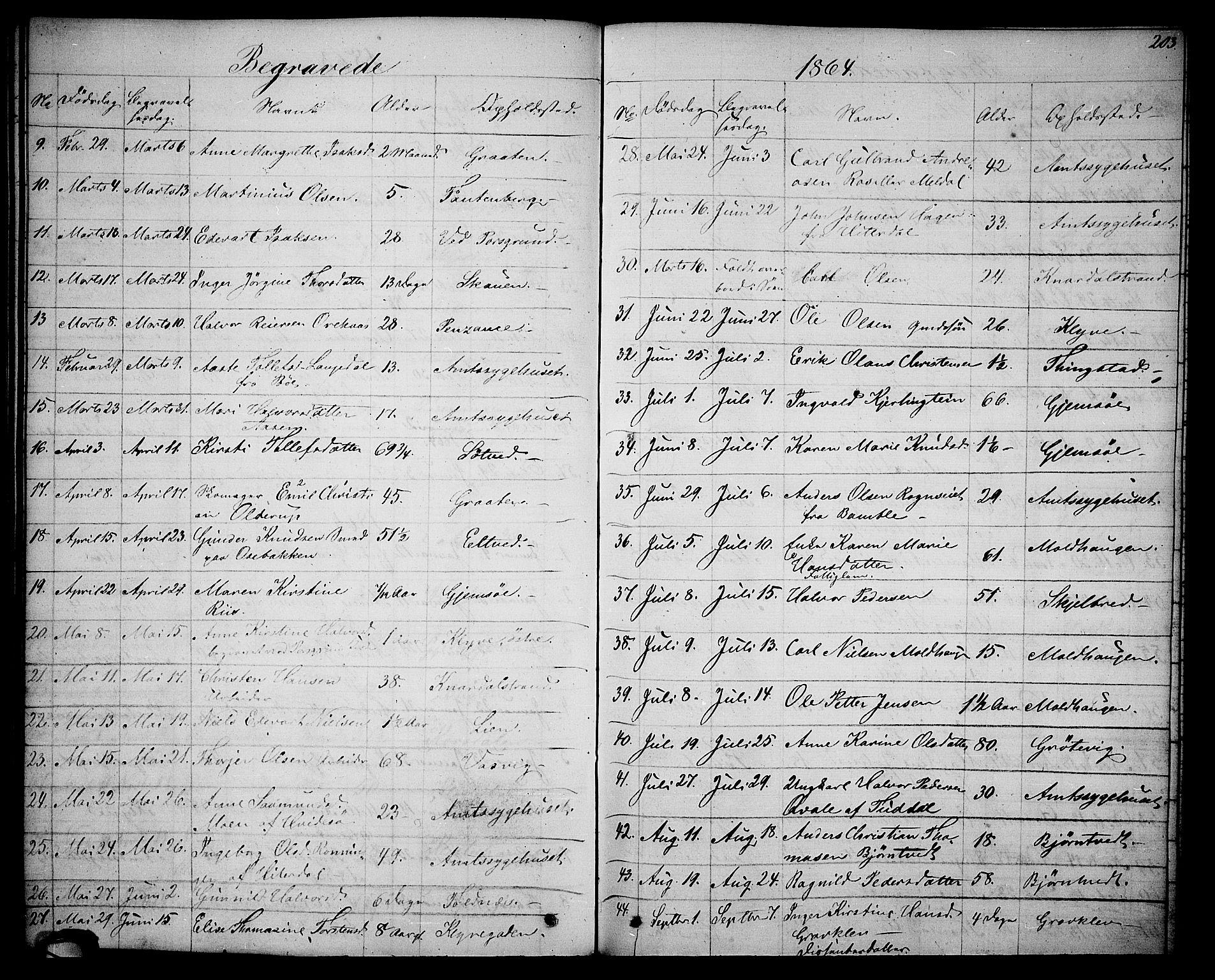SAKO, Solum kirkebøker, G/Ga/L0004: Klokkerbok nr. I 4, 1859-1876, s. 203
