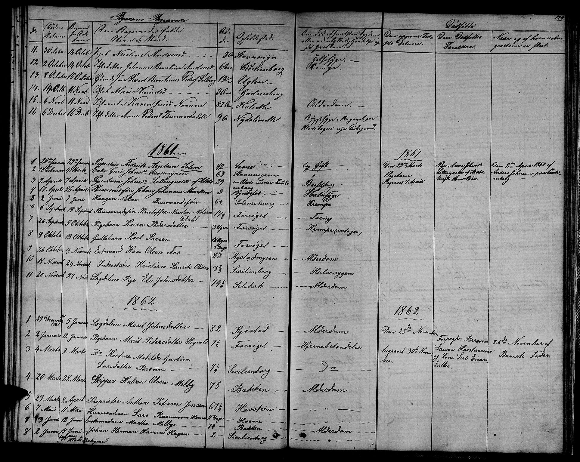 SAT, Ministerialprotokoller, klokkerbøker og fødselsregistre - Sør-Trøndelag, 611/L0353: Klokkerbok nr. 611C01, 1854-1881, s. 122