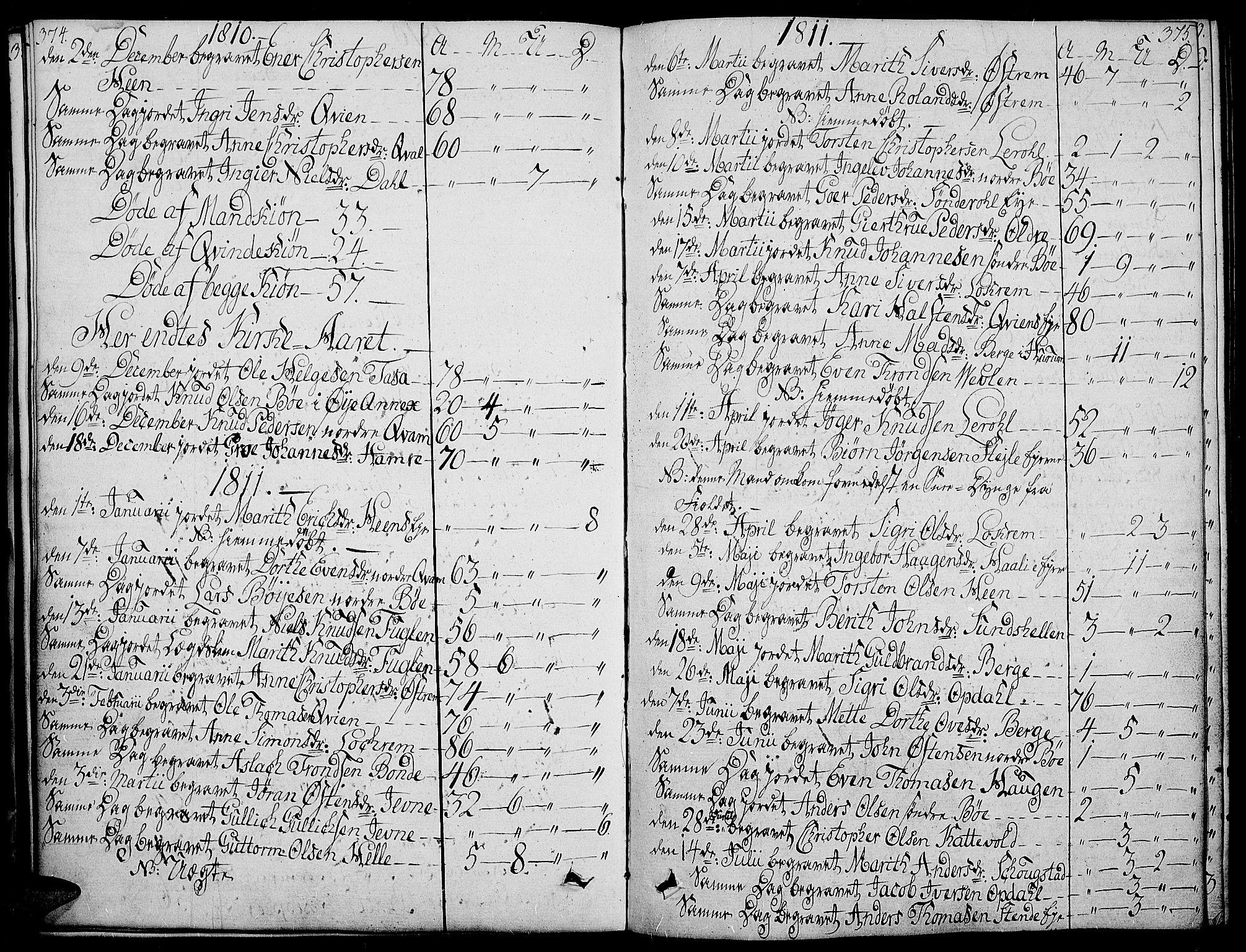 SAH, Vang prestekontor, Valdres, Ministerialbok nr. 3, 1809-1831, s. 374-375