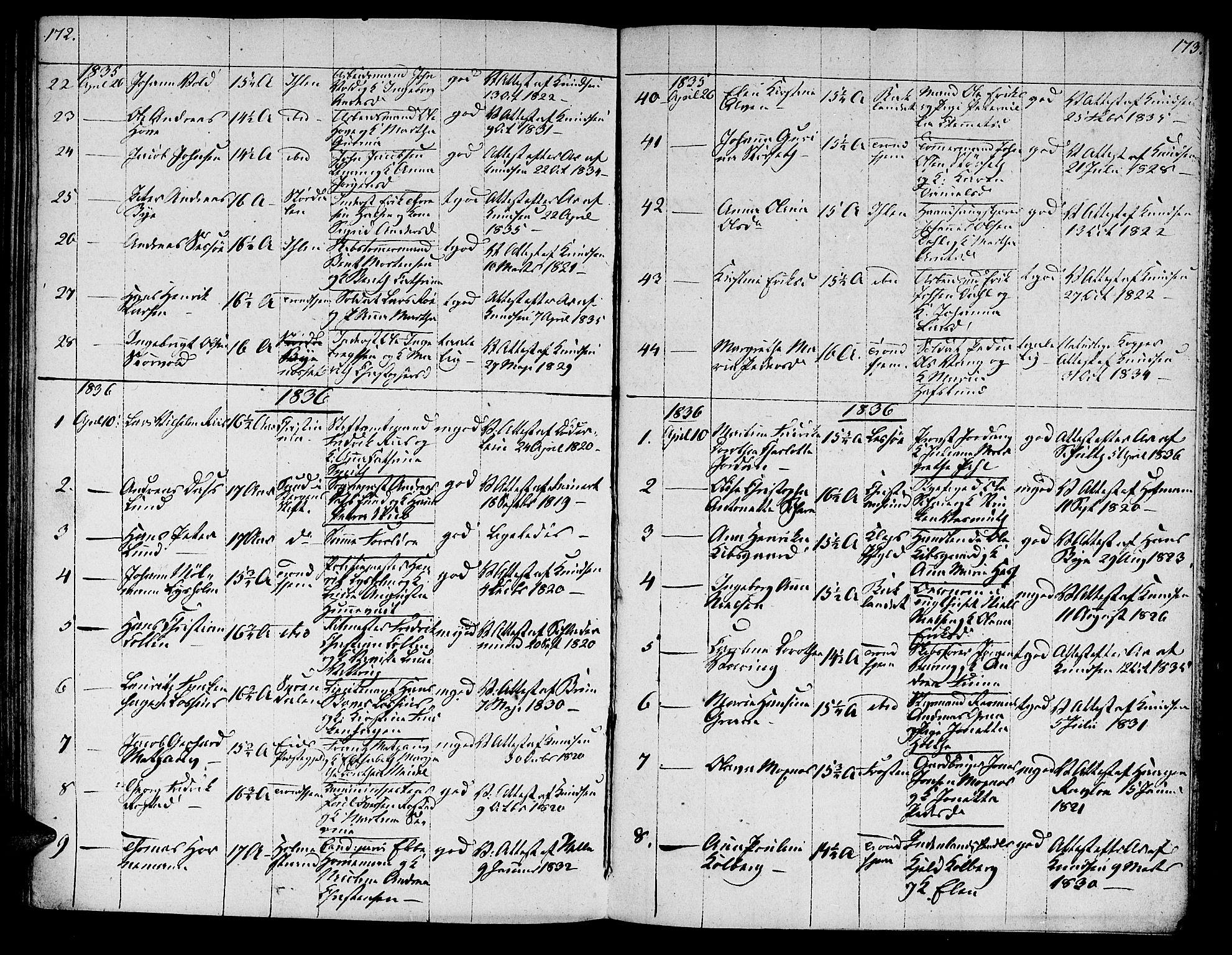 SAT, Ministerialprotokoller, klokkerbøker og fødselsregistre - Sør-Trøndelag, 601/L0069: Residerende kapellans bok nr. 601B02, 1807-1836, s. 172-173