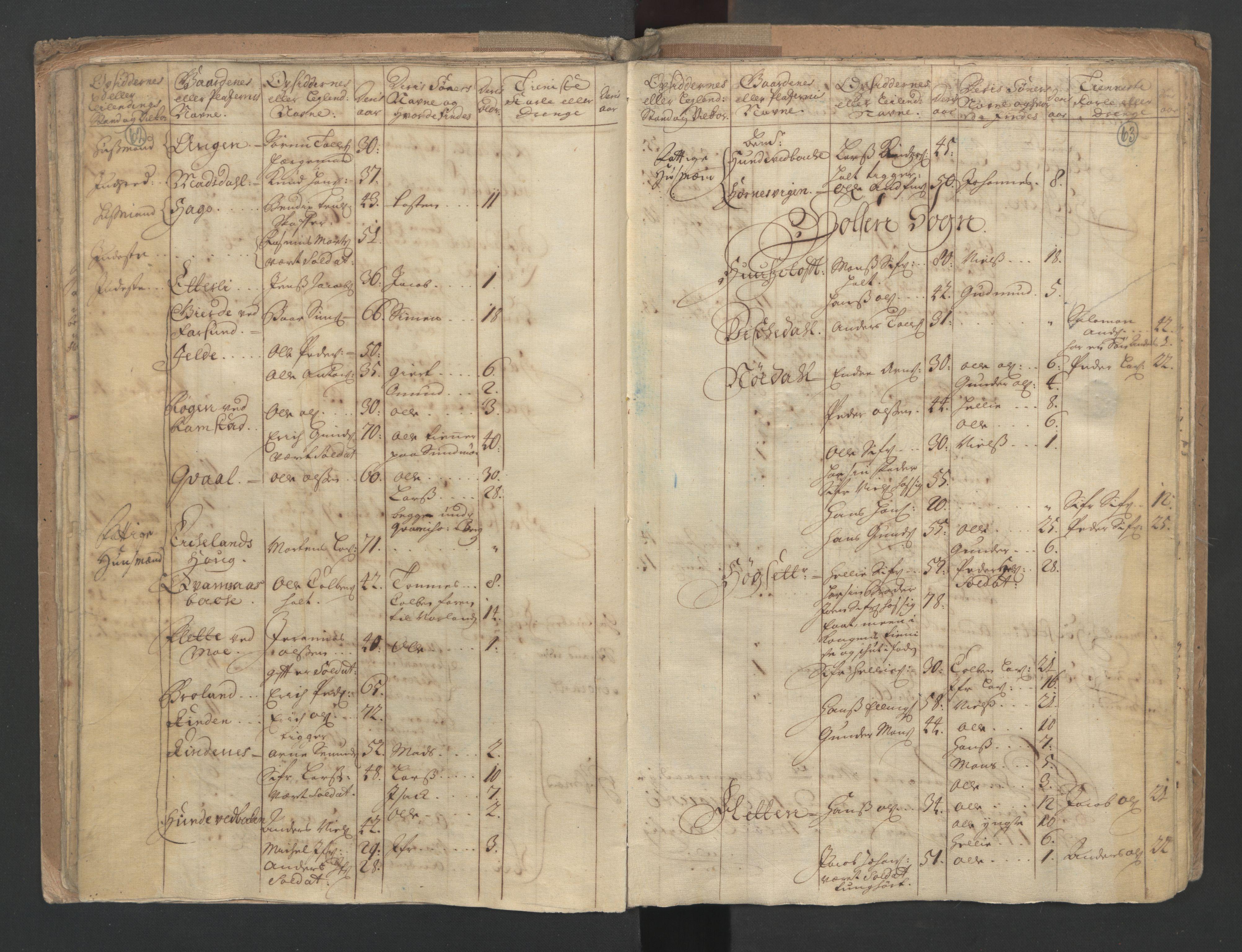 RA, Manntallet 1701, nr. 9: Sunnfjord fogderi, Nordfjord fogderi og Svanø birk, 1701, s. 62-63