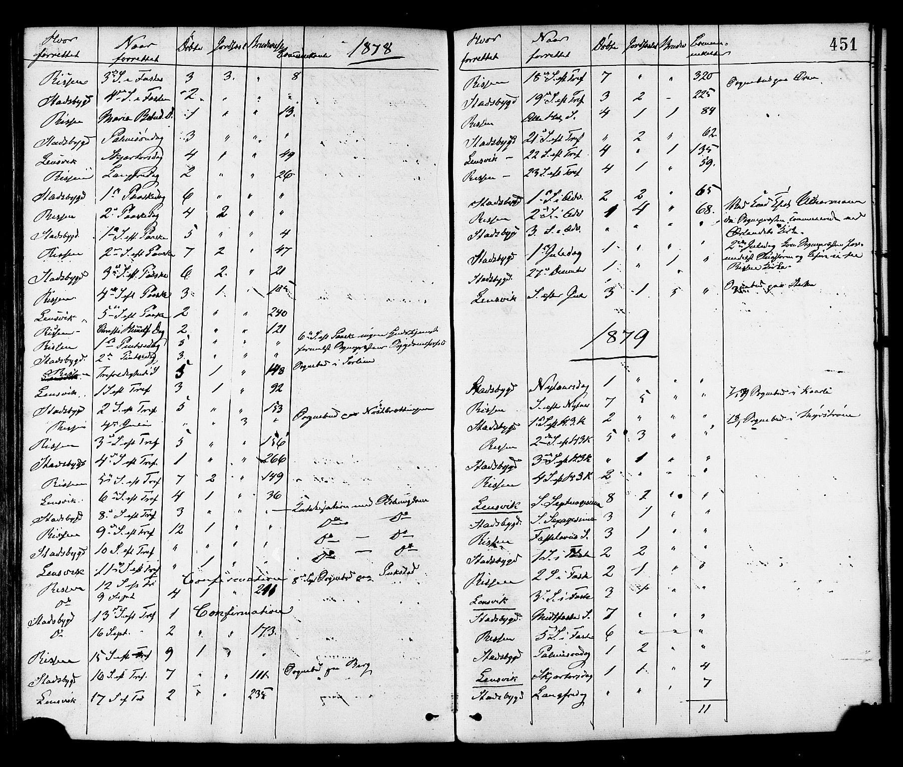 SAT, Ministerialprotokoller, klokkerbøker og fødselsregistre - Sør-Trøndelag, 646/L0613: Ministerialbok nr. 646A11, 1870-1884, s. 451