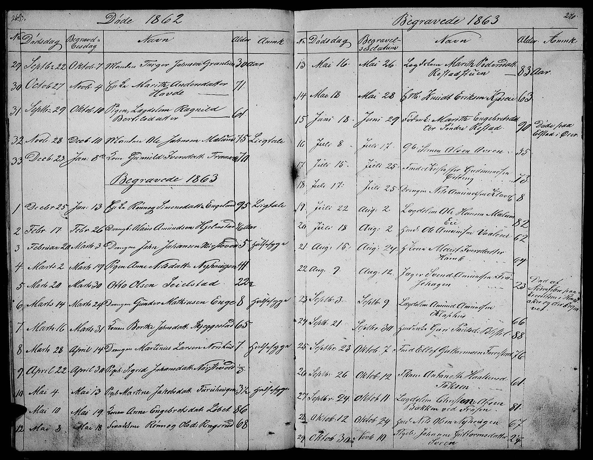 SAH, Gausdal prestekontor, Klokkerbok nr. 3, 1829-1864, s. 269-270
