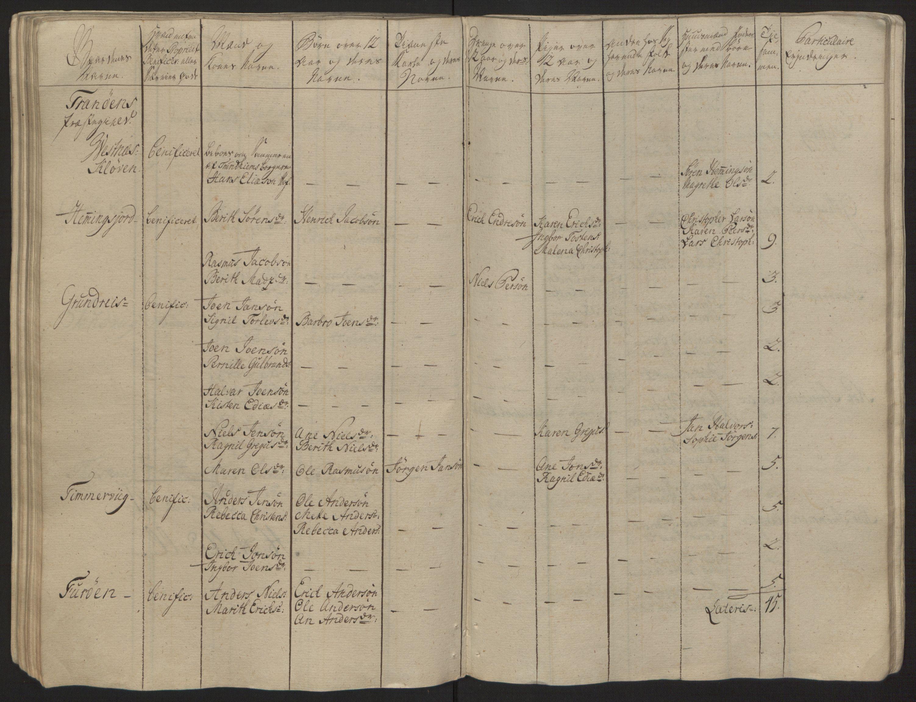 RA, Rentekammeret inntil 1814, Reviderte regnskaper, Fogderegnskap, R68/L4845: Ekstraskatten Senja og Troms, 1762-1765, s. 100