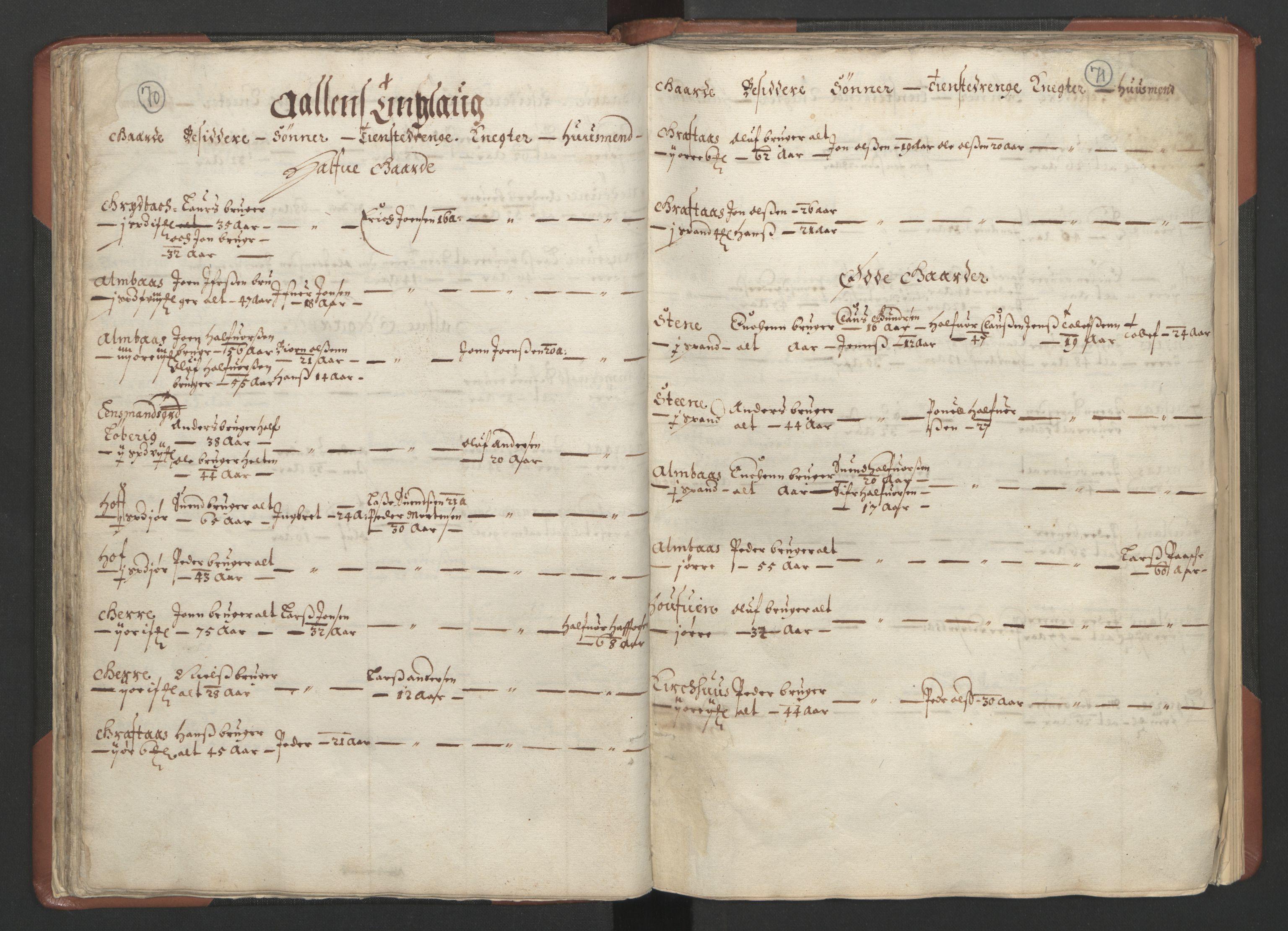 RA, Fogdenes og sorenskrivernes manntall 1664-1666, nr. 18: Gauldal fogderi, Strinda fogderi og Orkdal fogderi, 1664, s. 70-71